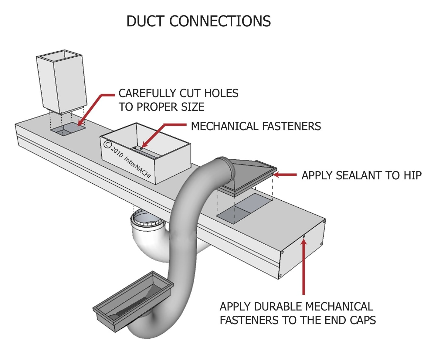 Duct connections.