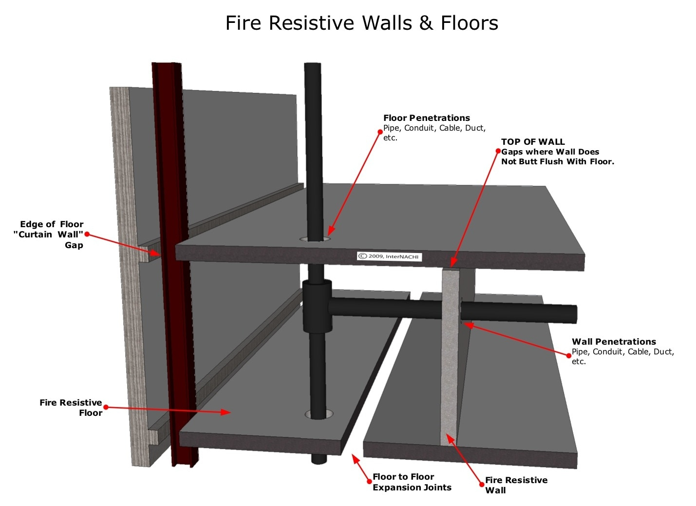 Fire resistive walls and floors.
