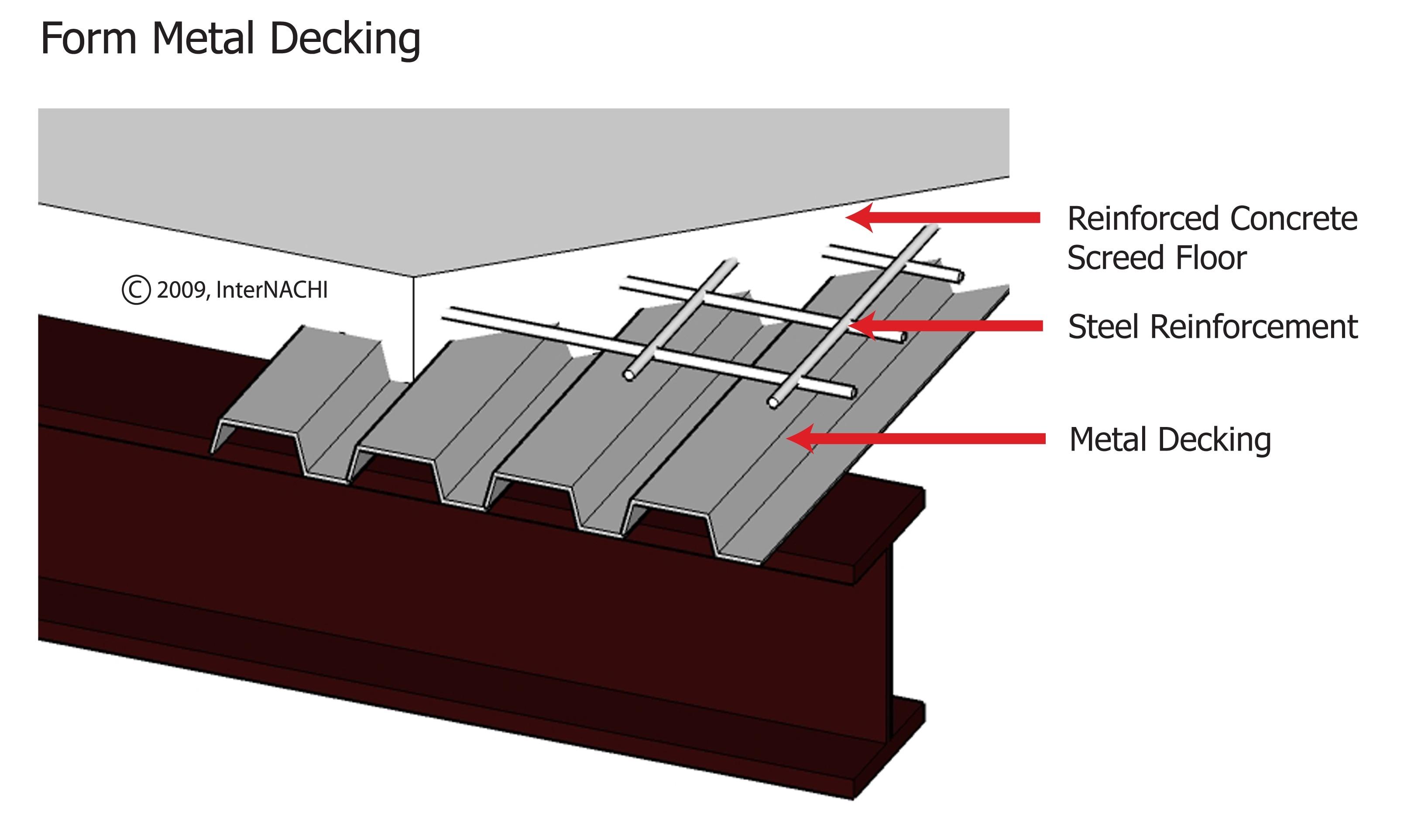 Form metal decking.