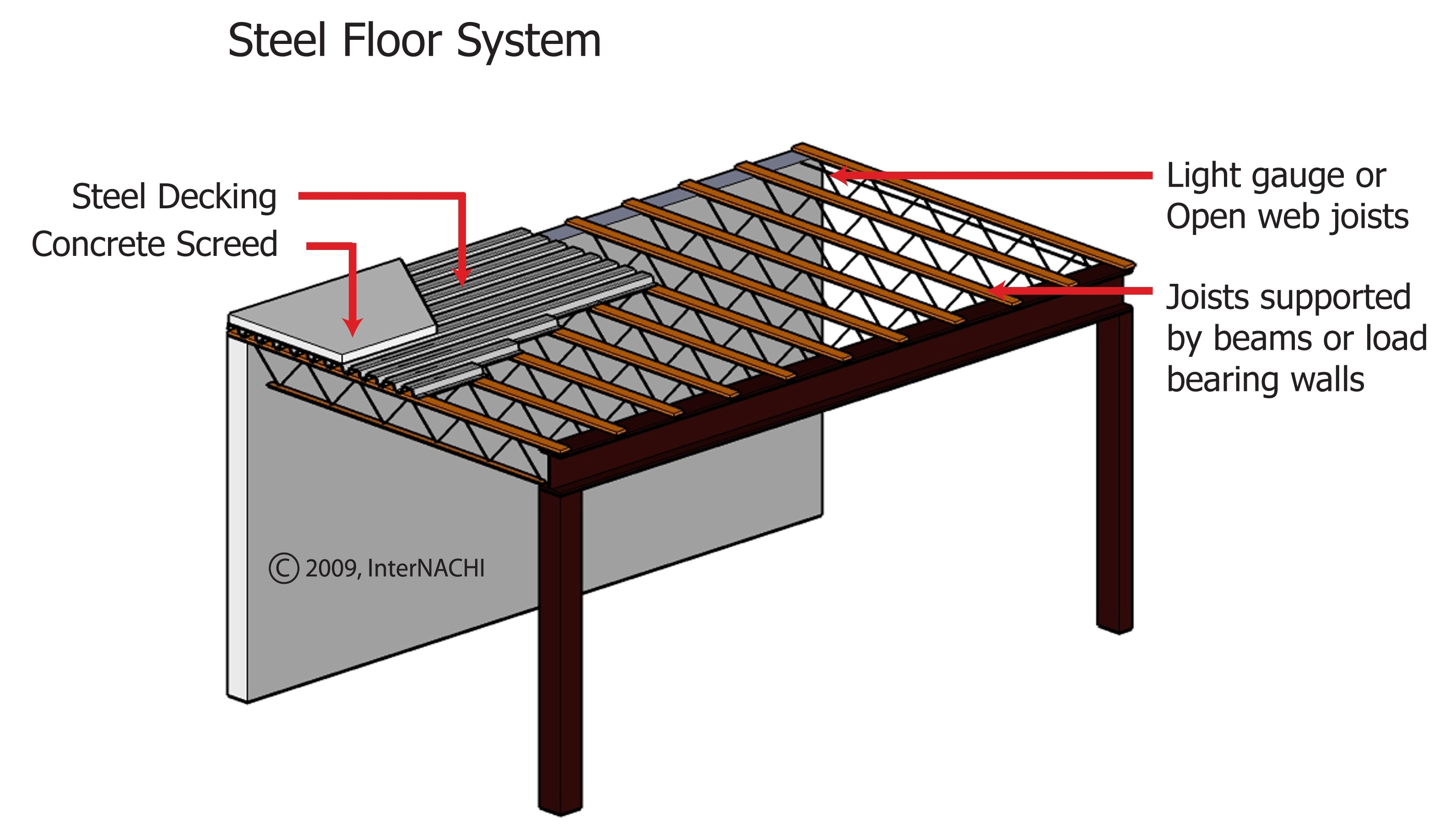 Steel Floor System Inspection Gallery Internachi
