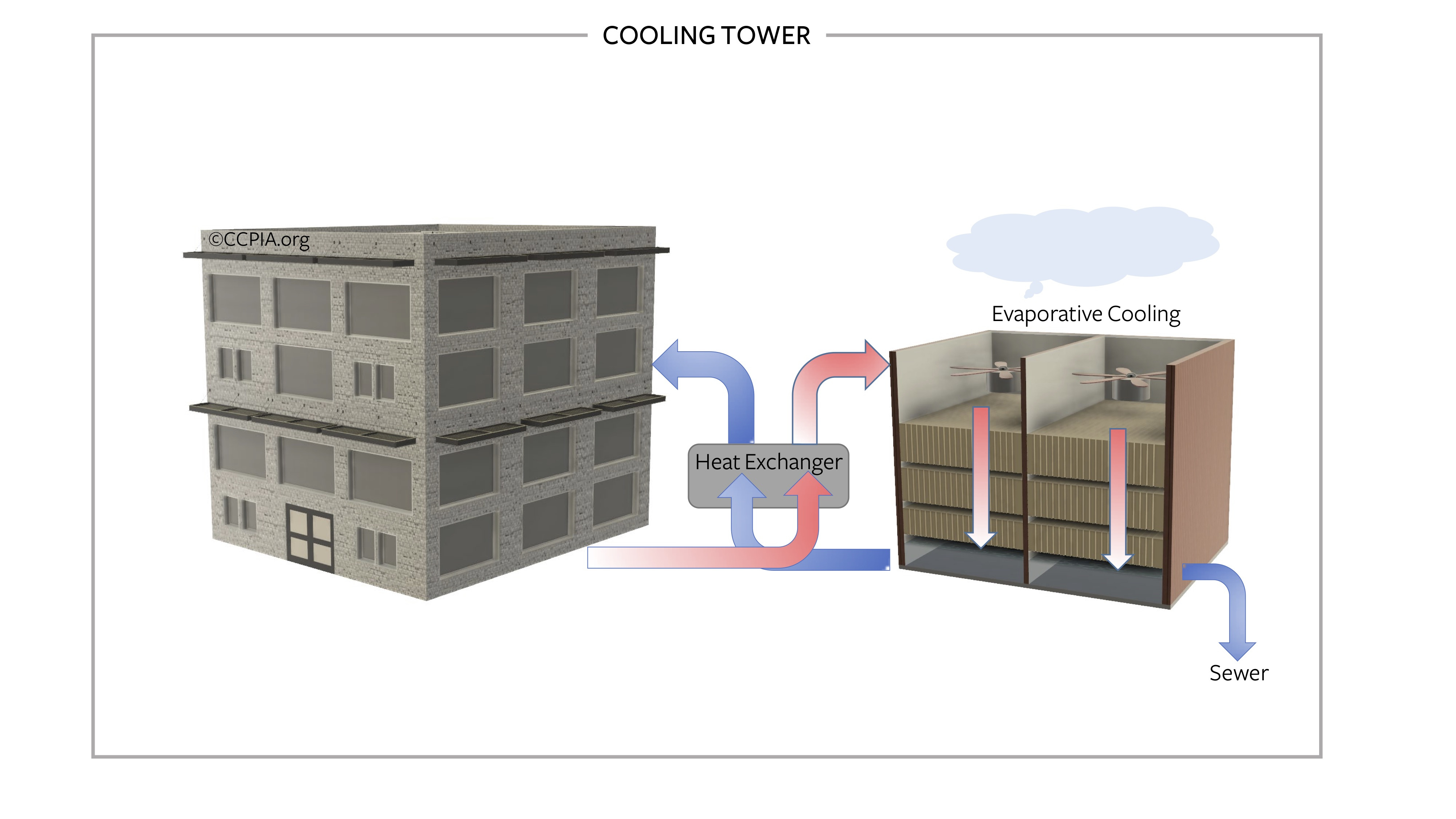 Commercial building cooling tower.