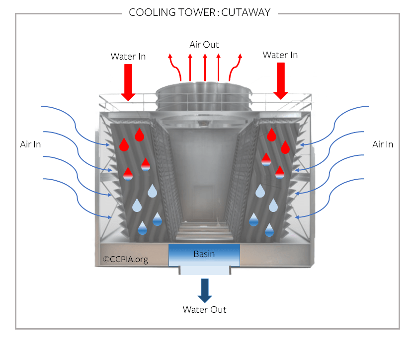 Cooling Tower: Cutaway, commercial HVAC.
