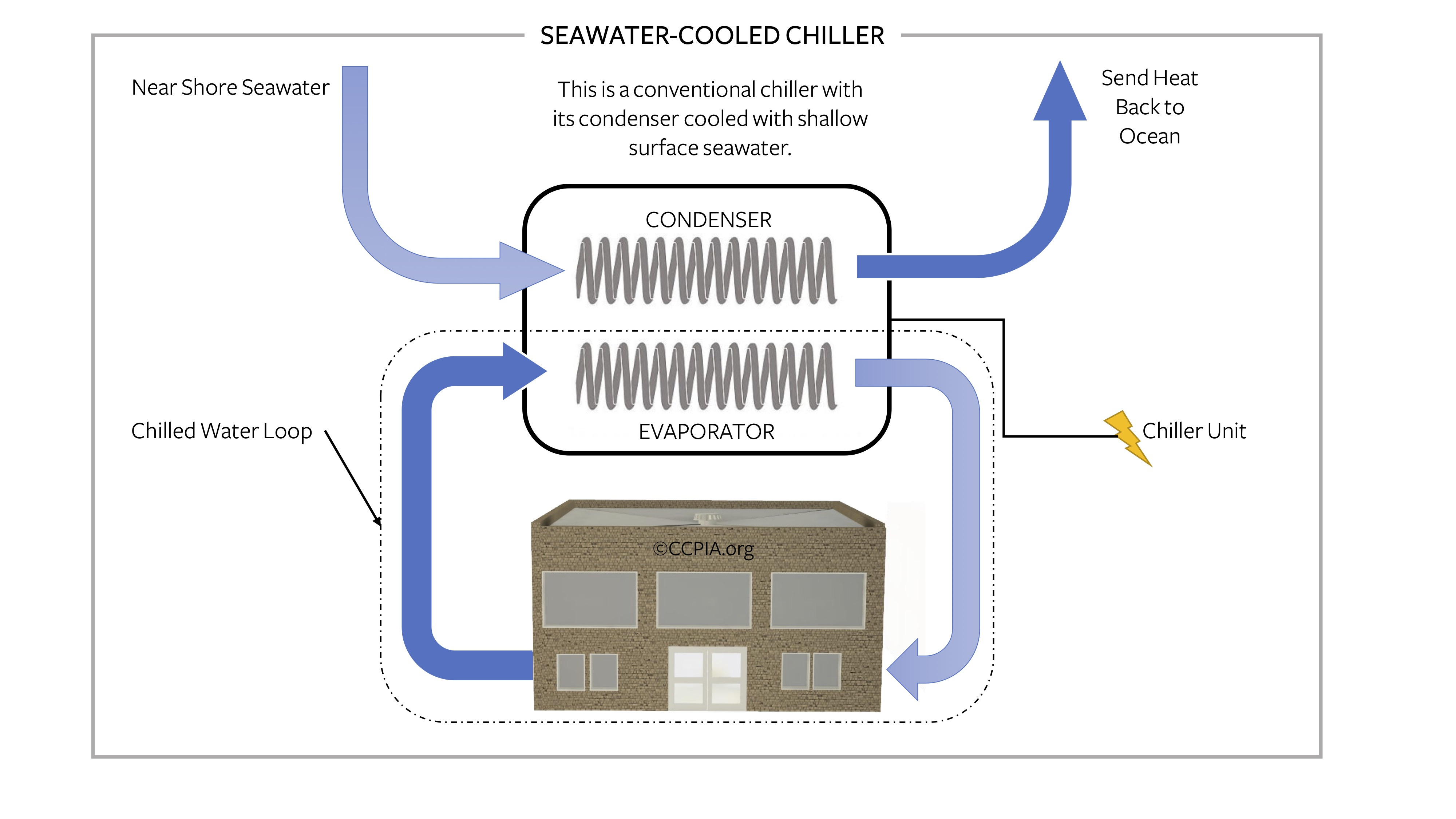 Commercial building seawater-cooled chiller.