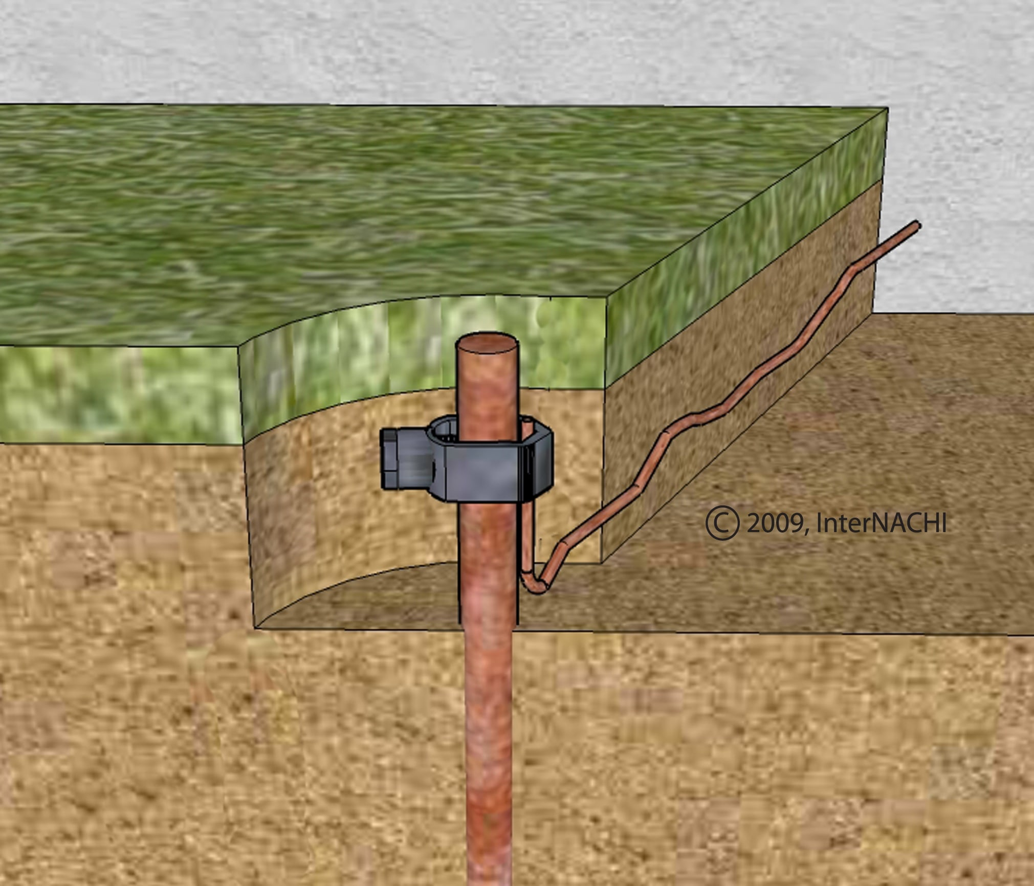 Grounding Rod - Inspection Gallery - InterNACHI