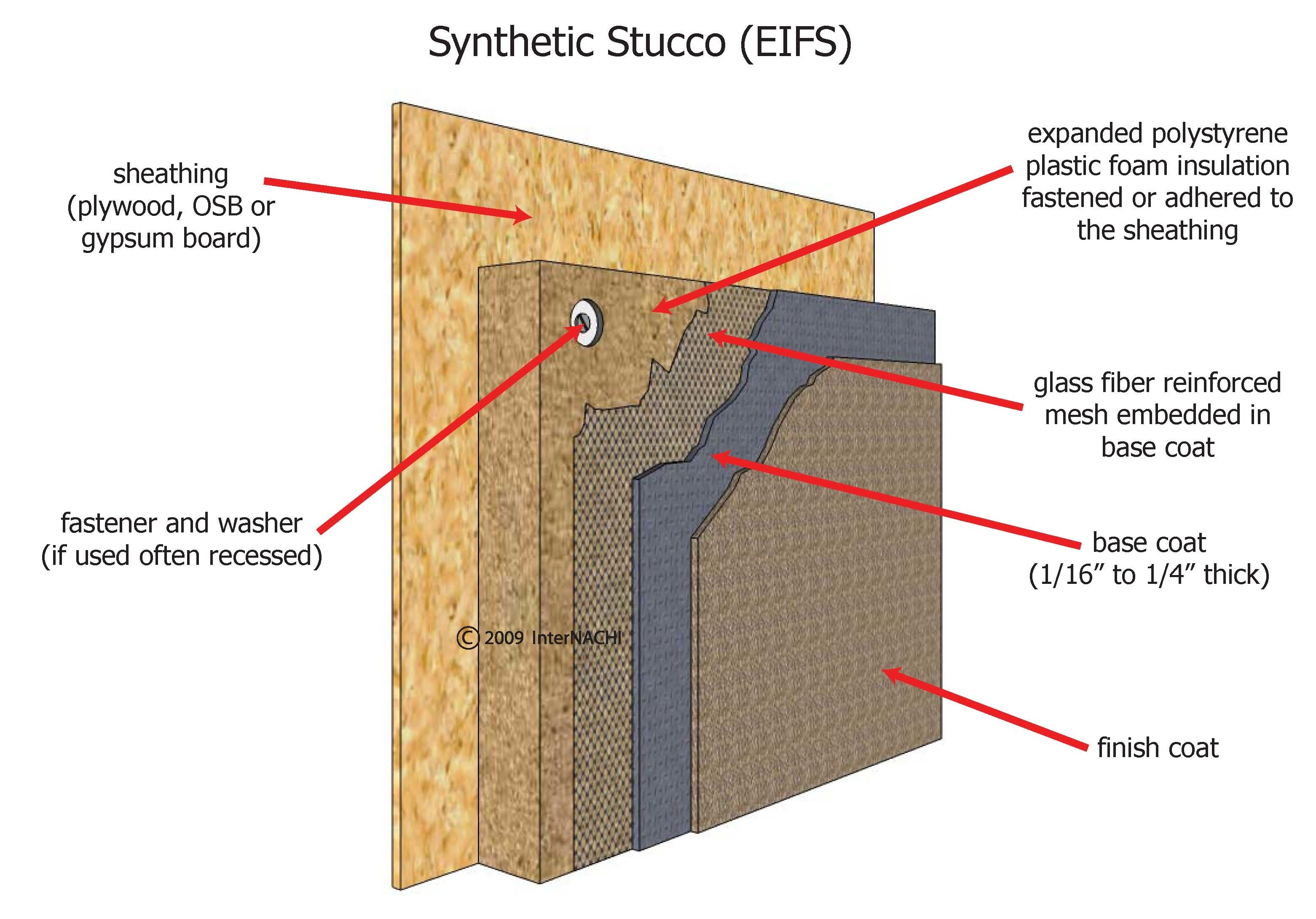 Synthetic stucco.