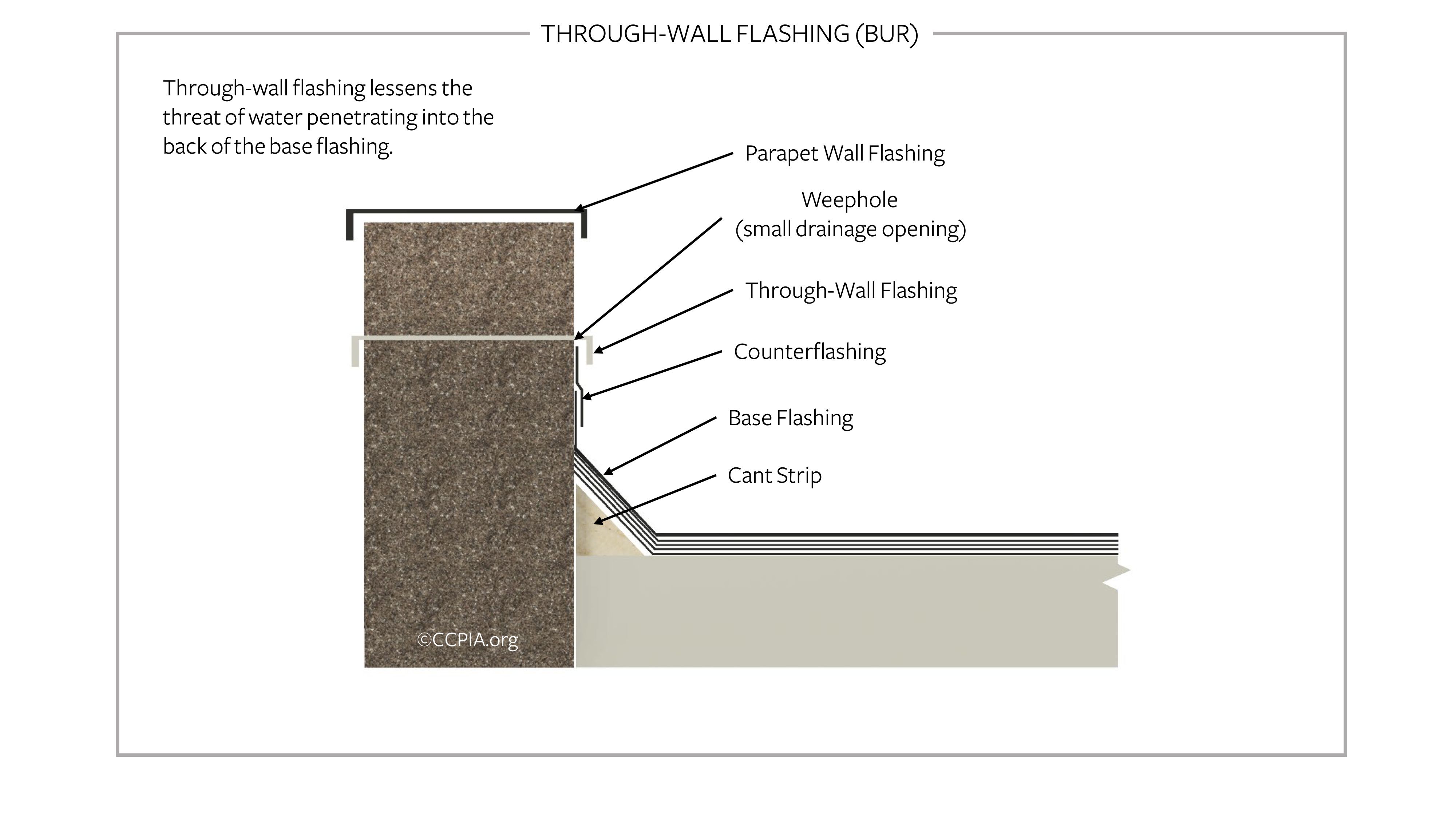 Low-slope roof through-wall flashing.