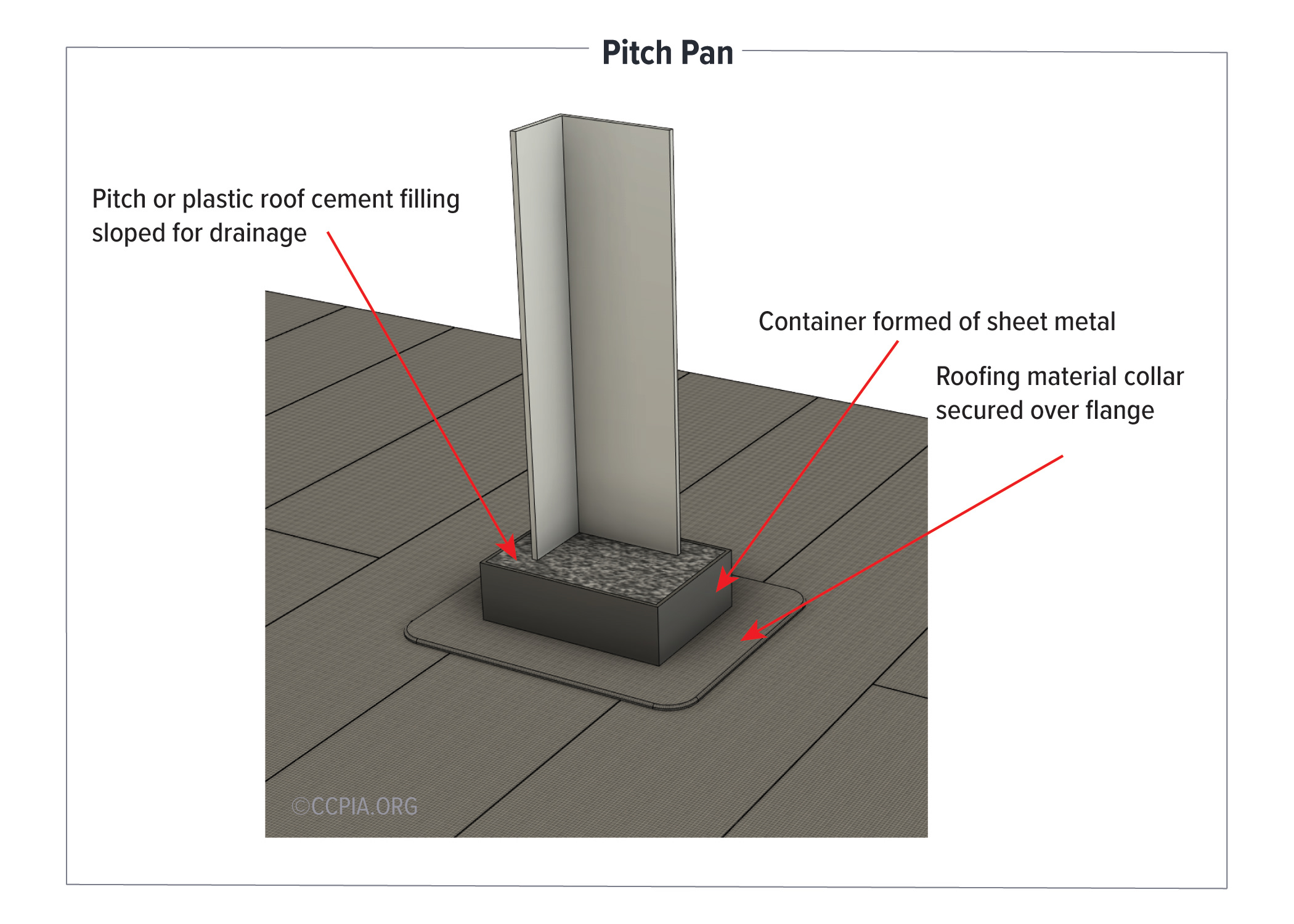 A pitch pan is a container formed of sheet metal that is installed around supporting connections for roof-mounted equipment and machinery. Filling the container with pitch or plastic roof cement helps seal out rainwater.