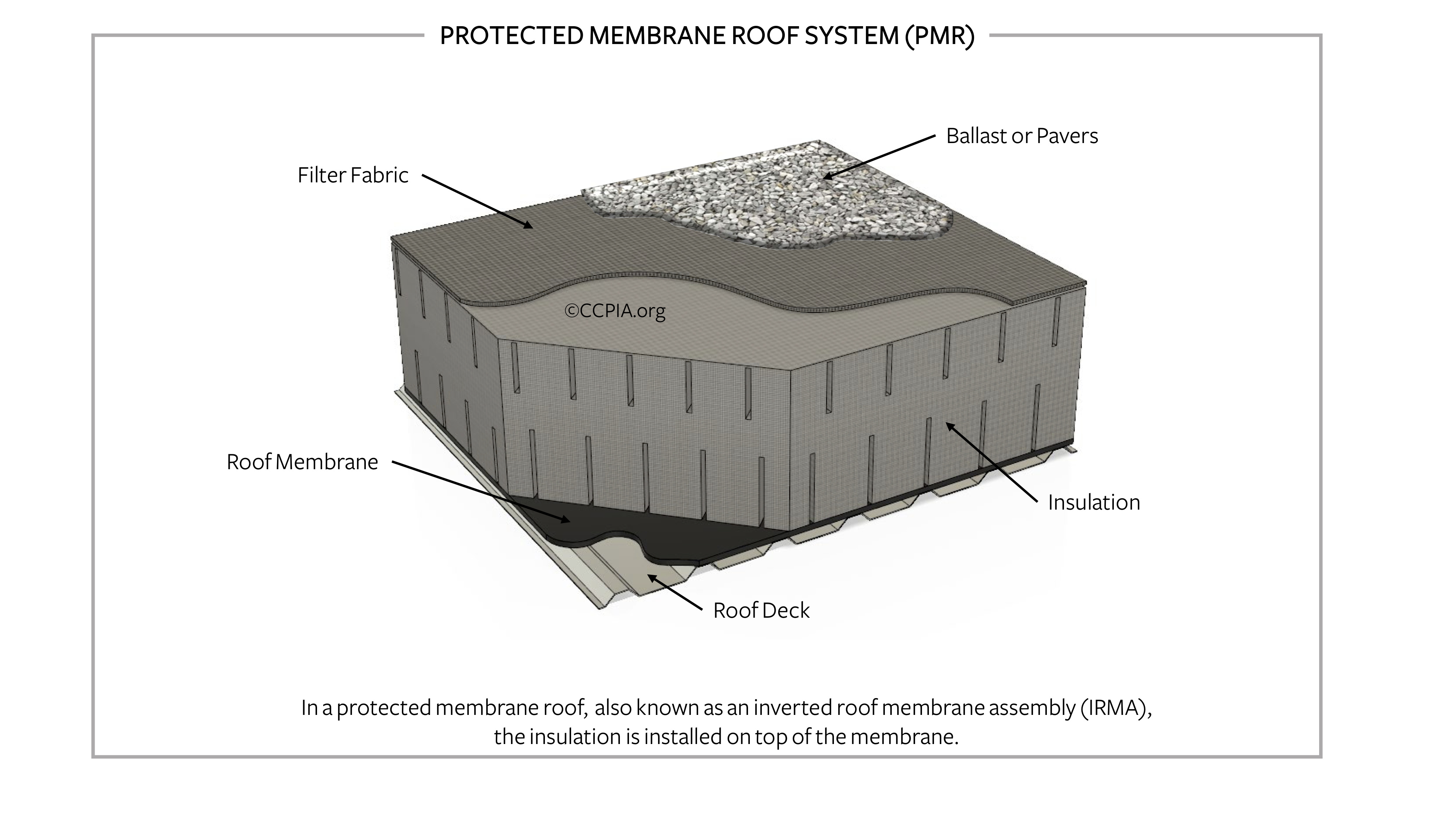 Protected membrane roof system (PMR).