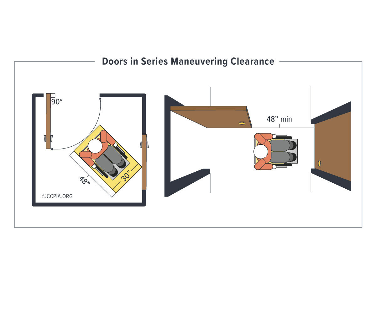 Doors in series maneuvering clearance, accessibility in public accommodations and commercial facilities.
