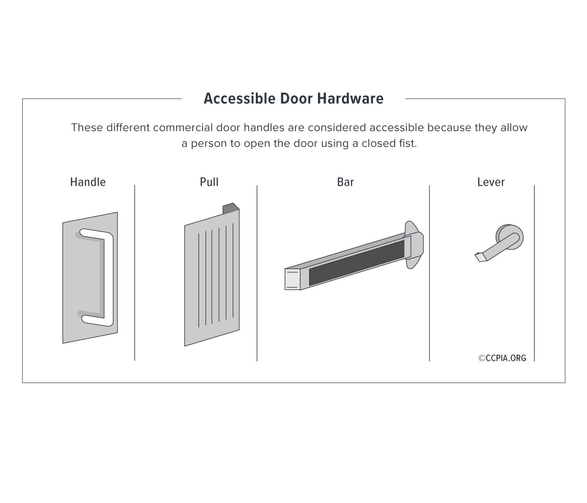 Accessible door hardware for public accommodations and commercial facilities.