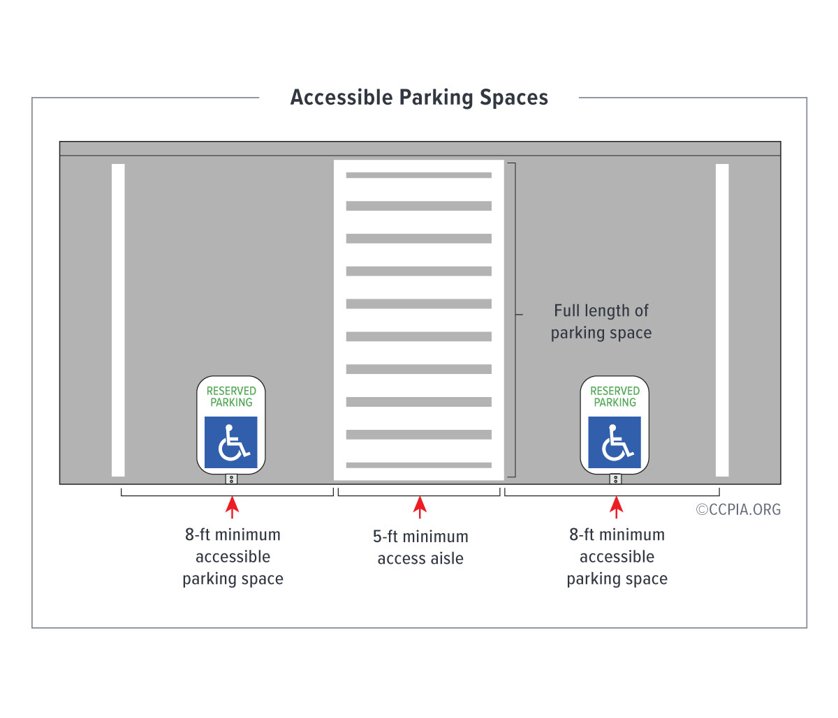 Accessible parking spaces at public accommodations and commercial facilities.