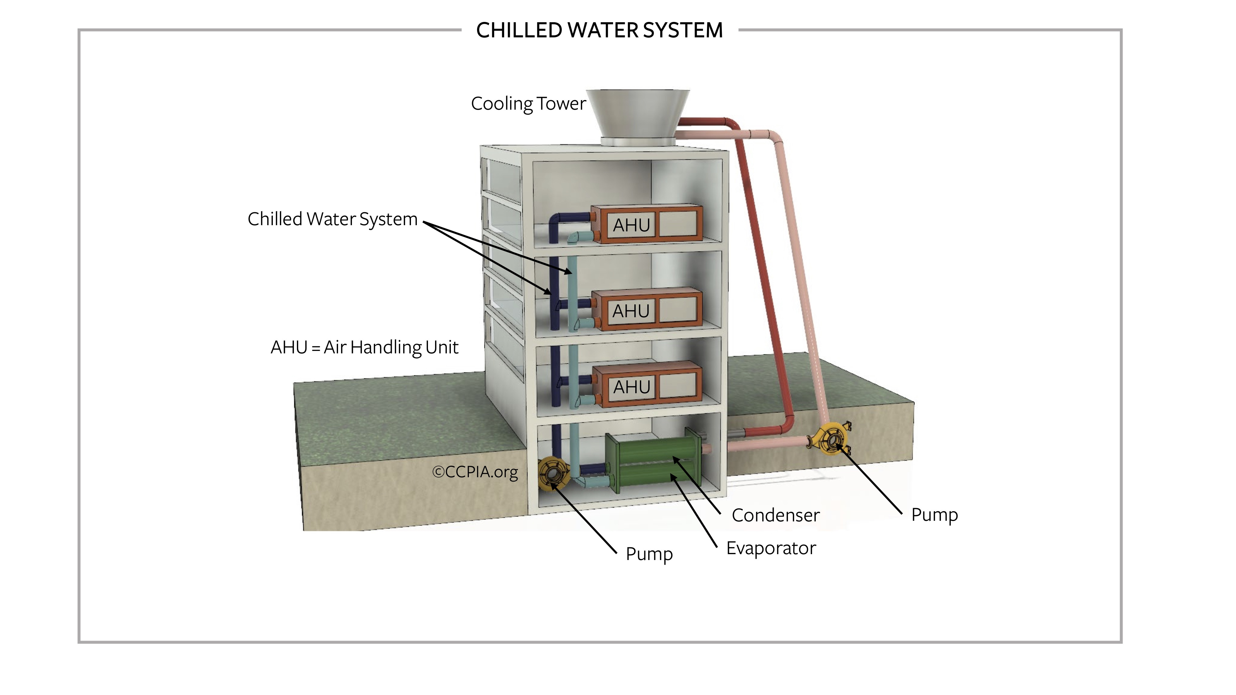 Commercial building chilled water system.