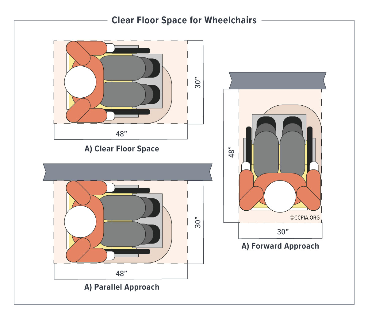 Clear floor space for wheelchairs, accessibility in public accommodations and commercial facilities.