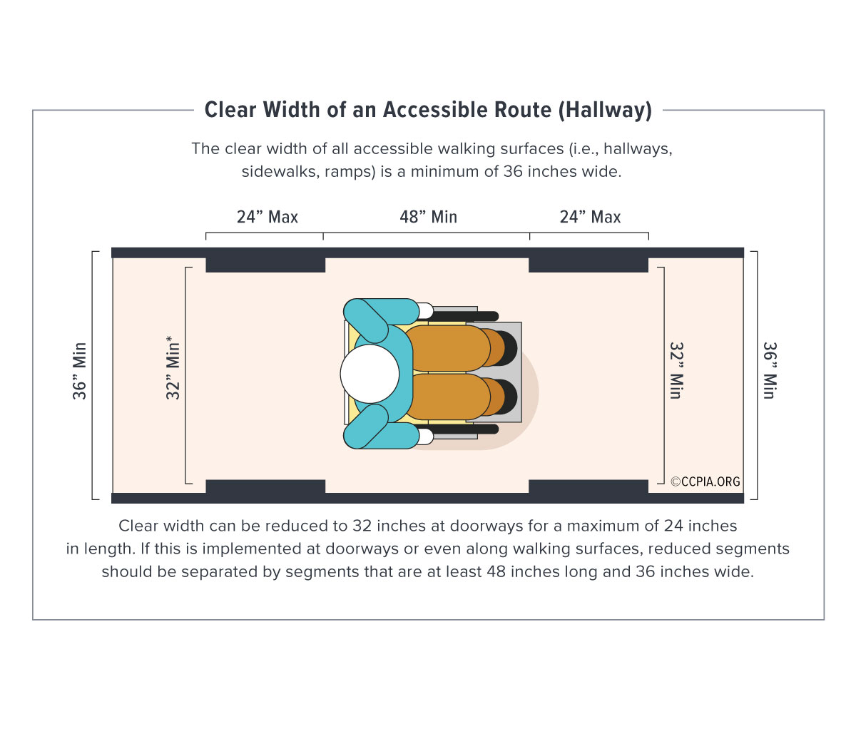 Clear width of an accessible route (hallway), accessibility in public accommodations and commercial facilities.