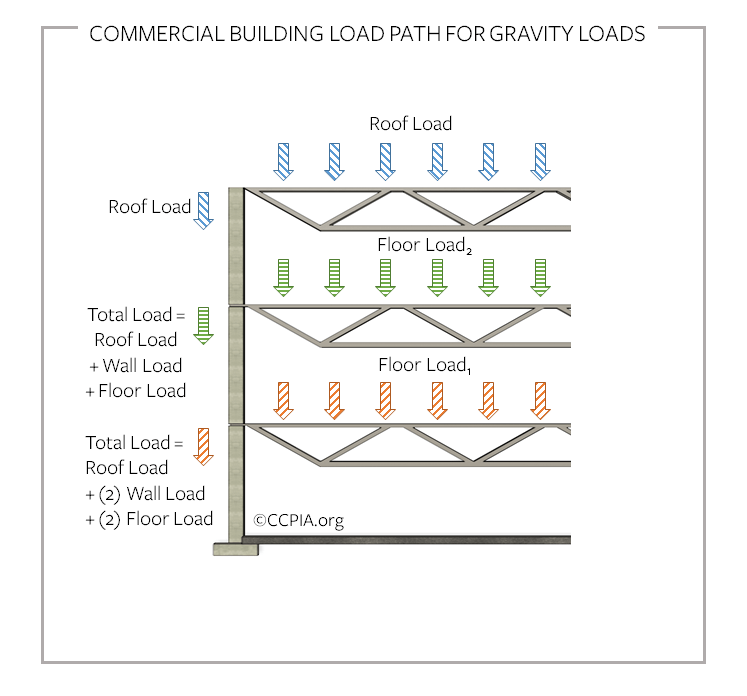 Commercial building load path for gravity loads.