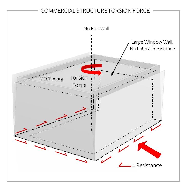 Commercial structure torsion force.