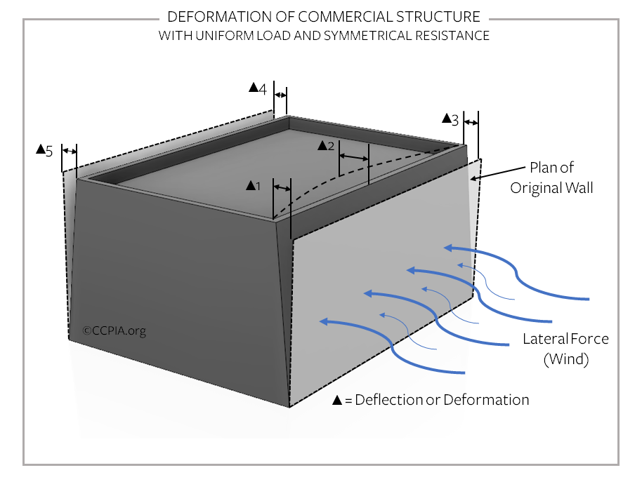 Deformation of commercial structure with uniform load and symmetrical resistance.