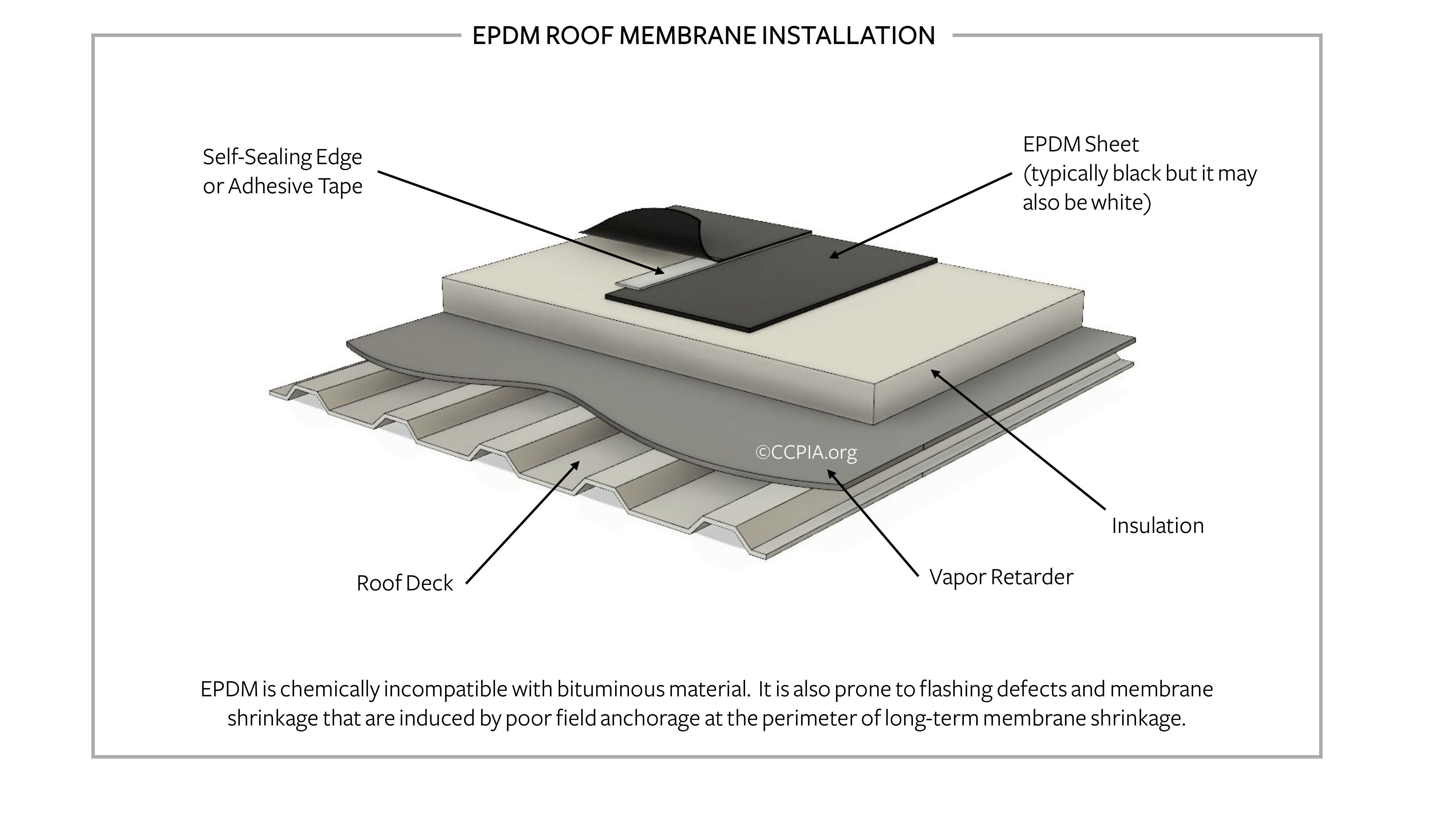 EPDM roof membrane installation.
