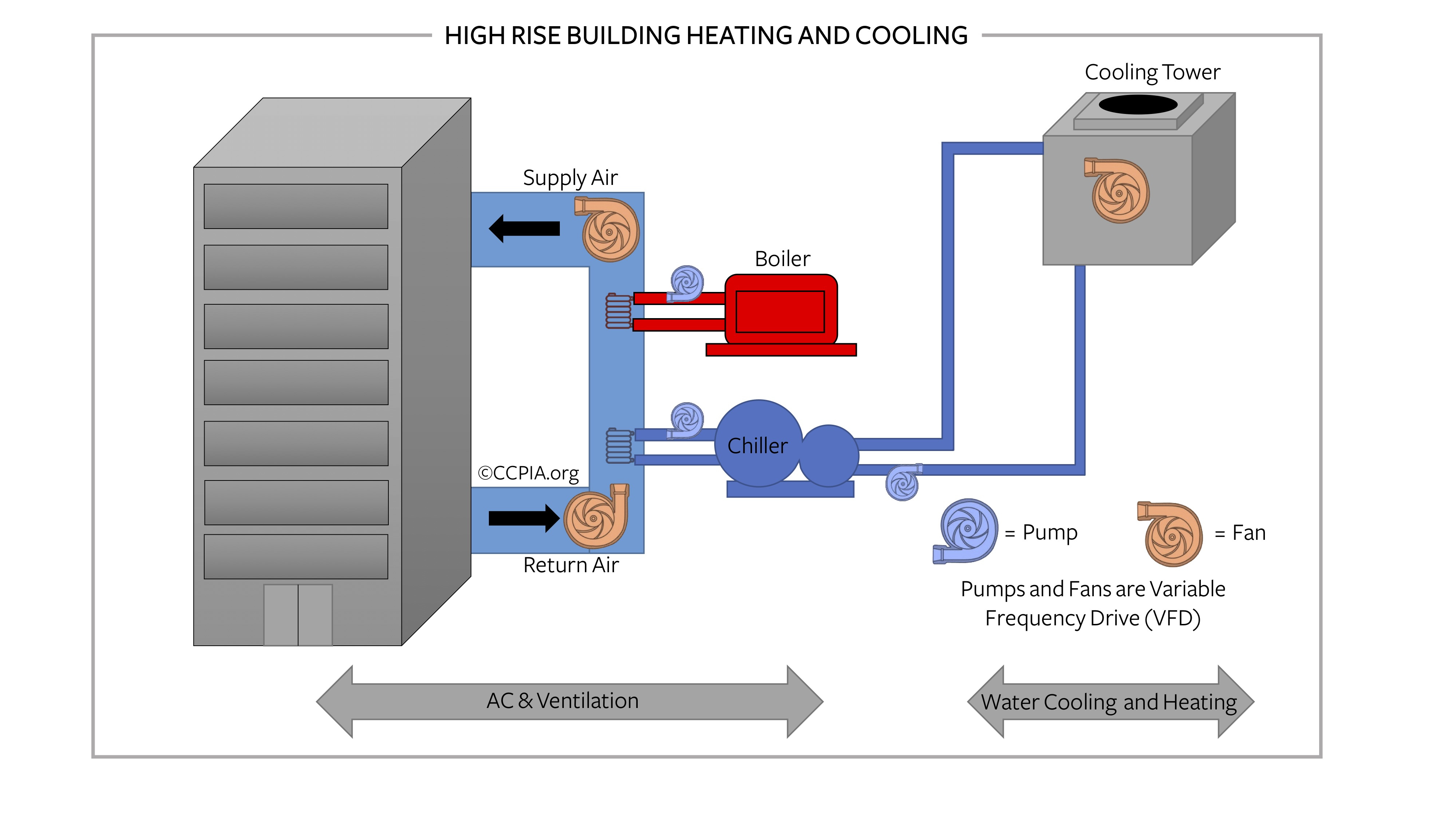 High rise building heating and cooling.