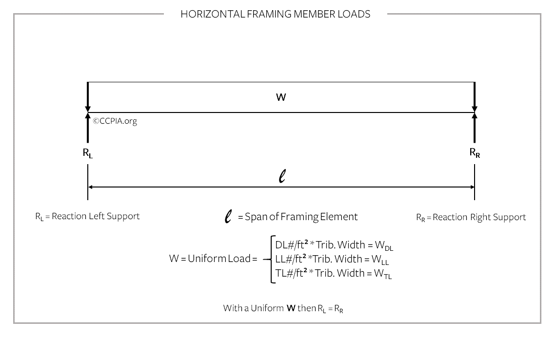 Horizontal framing member loads, commercial building.