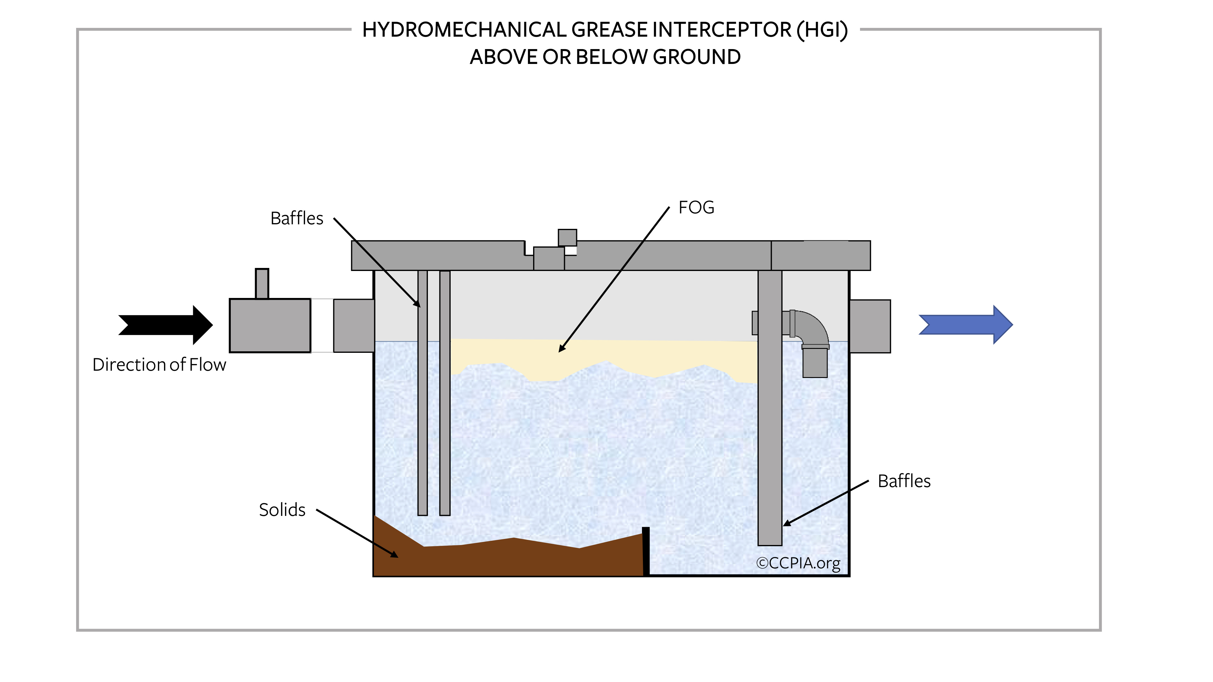 Hydromechanical Grease Trap