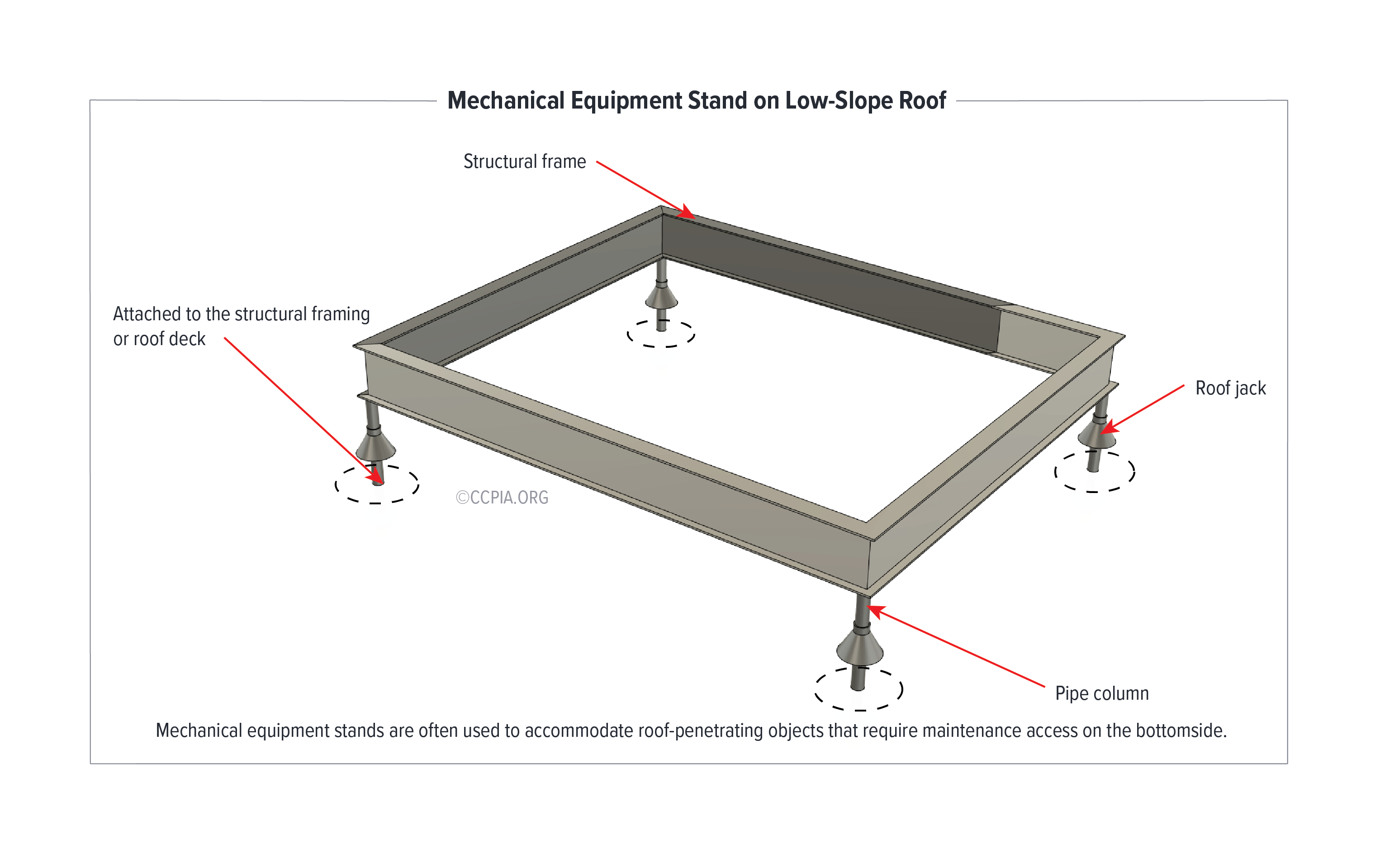 Mechanical equipment stands are often used to accommodate roof-penetrating objects that require maintenance access on the bottomside.