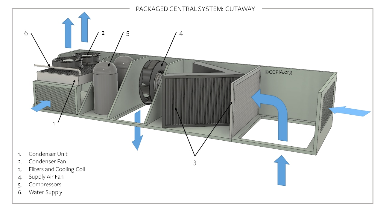 A cutaway of a packaged central system, commercial HVAC.