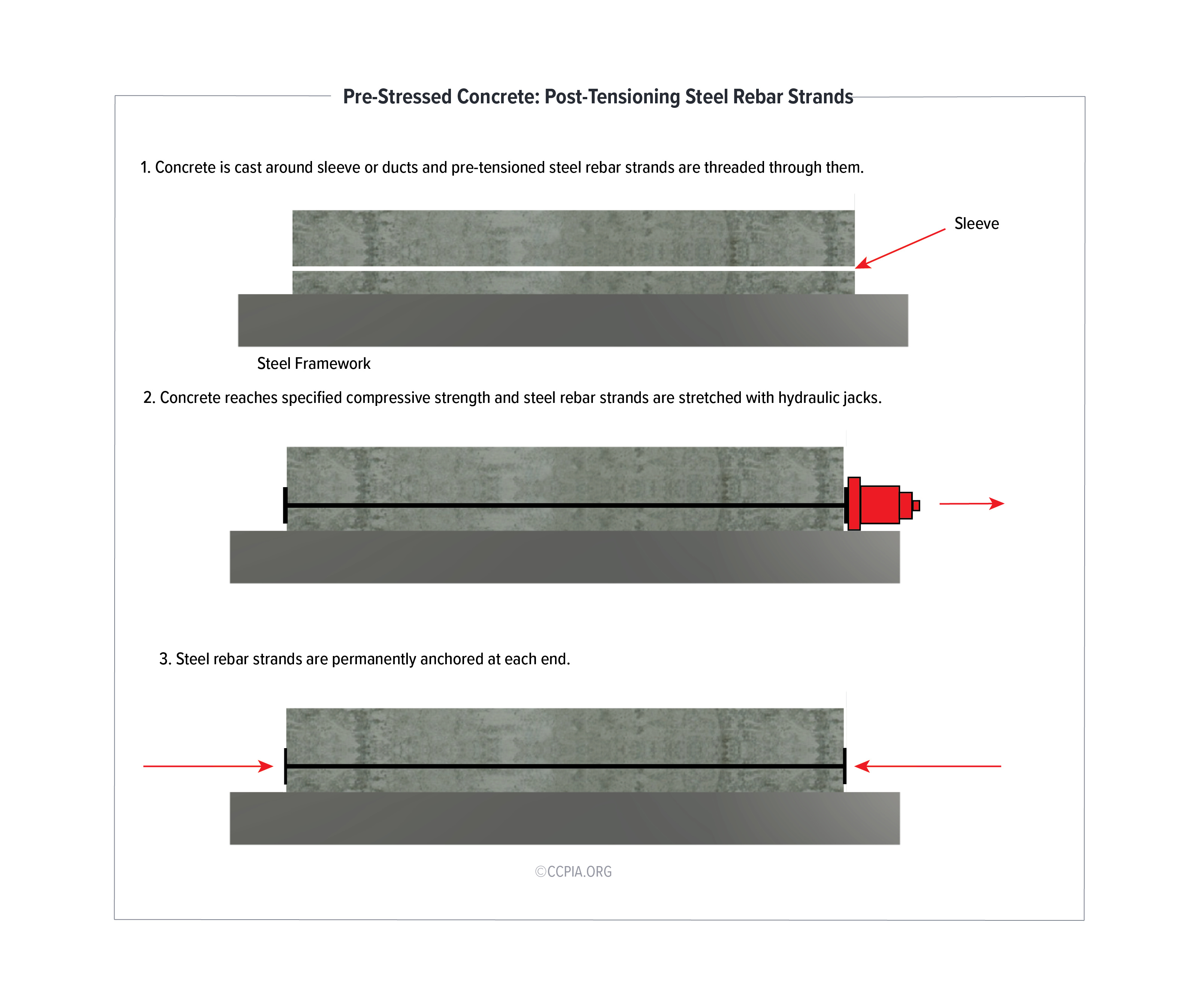 Pre-Stressed Concrete: Post-Tensioning Steel Rebar Strands