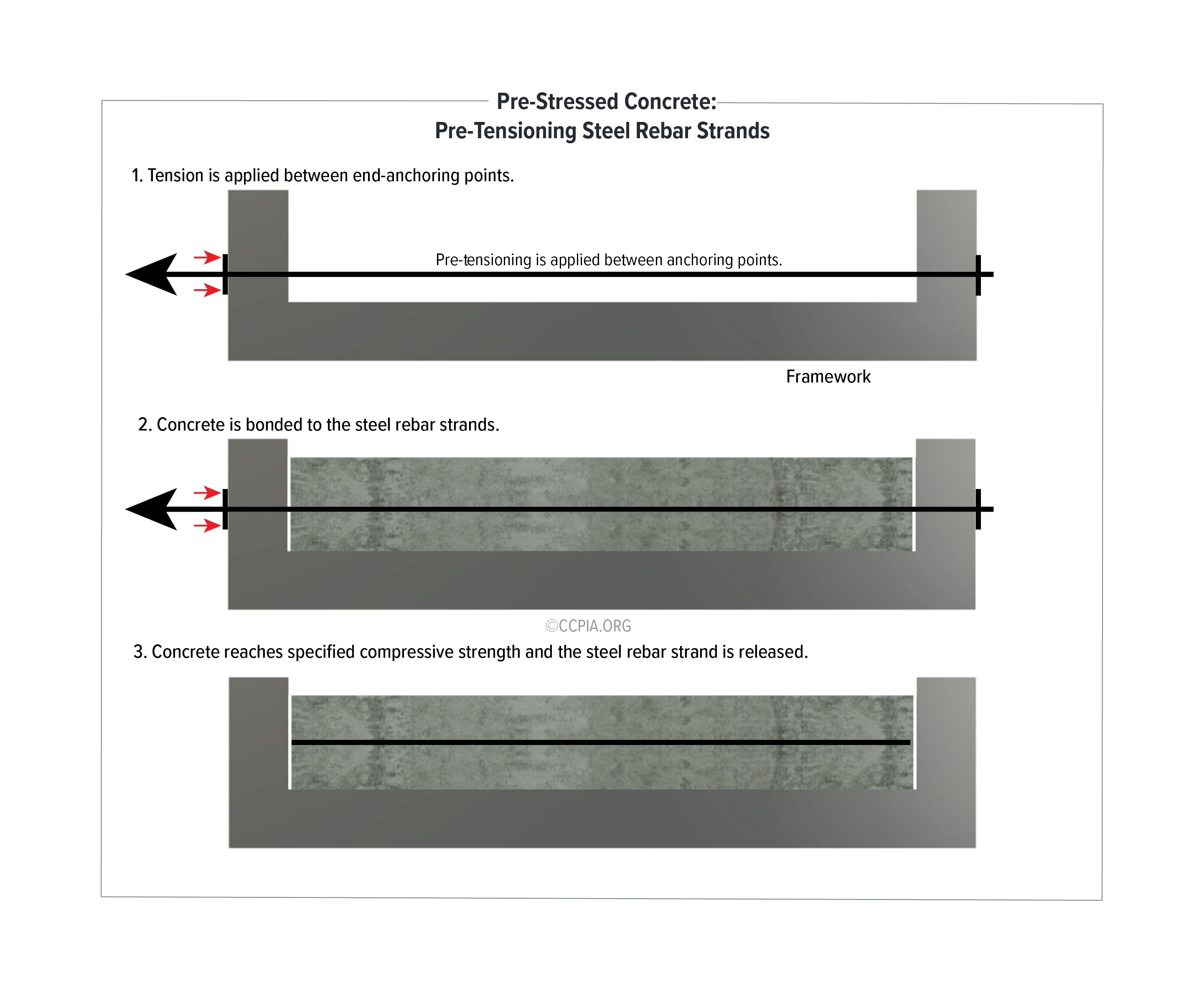 Pre-Stressed Concrete: Pre-Tensioning Steel Rebar Strands