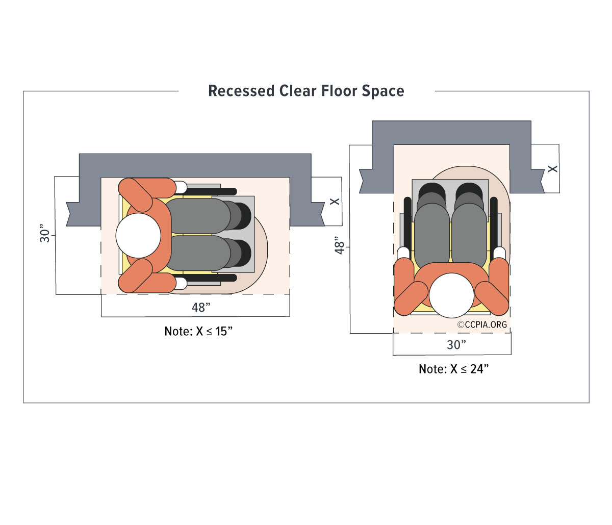 Recessed clear floor space for wheelchairs, accessibility in public accommodations and commercial facilities.