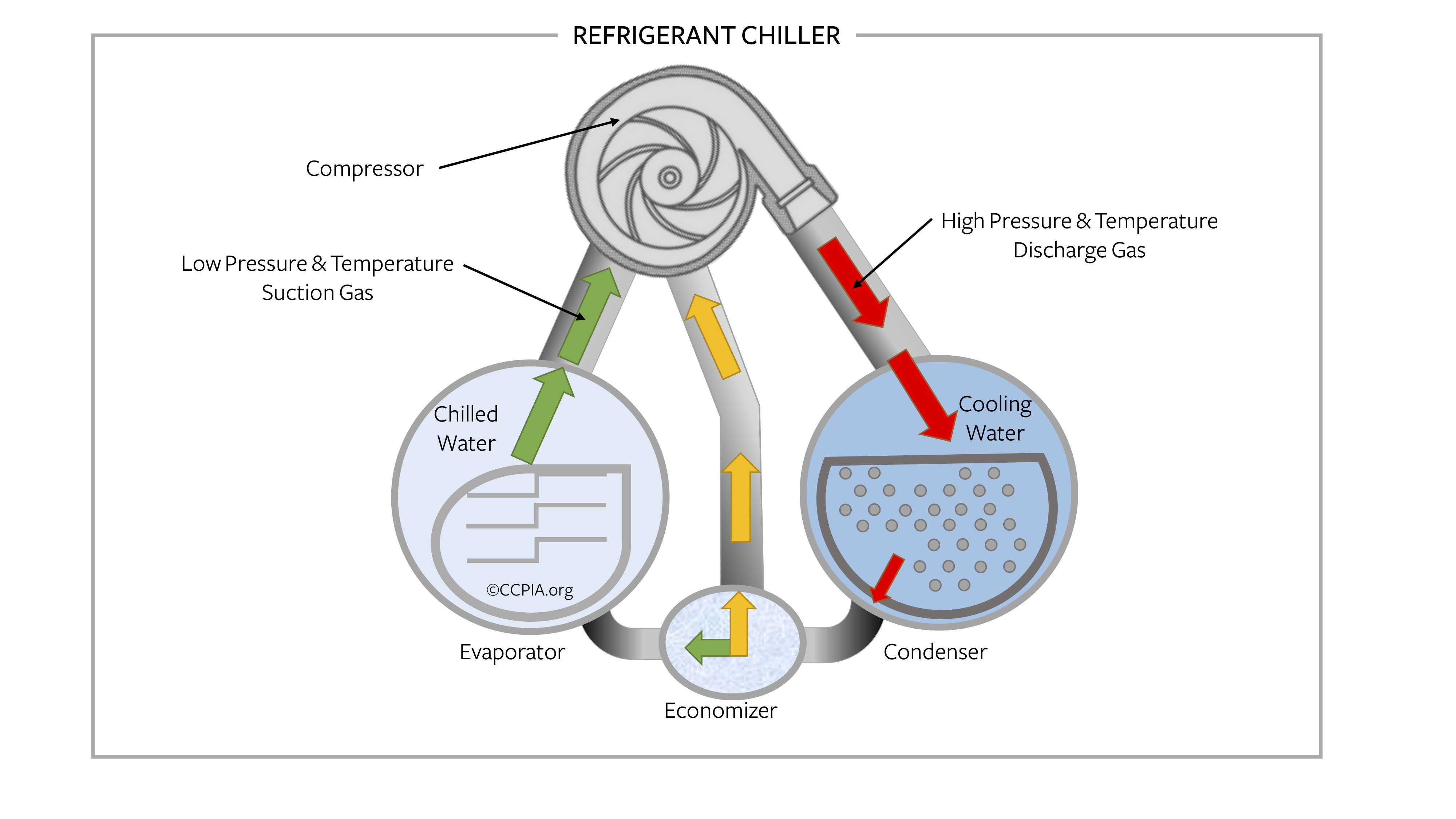 Commercial building refrigerant chiller.