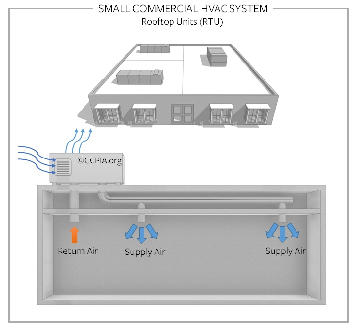 Small commercial HVAC system, rooftop units (RTU).