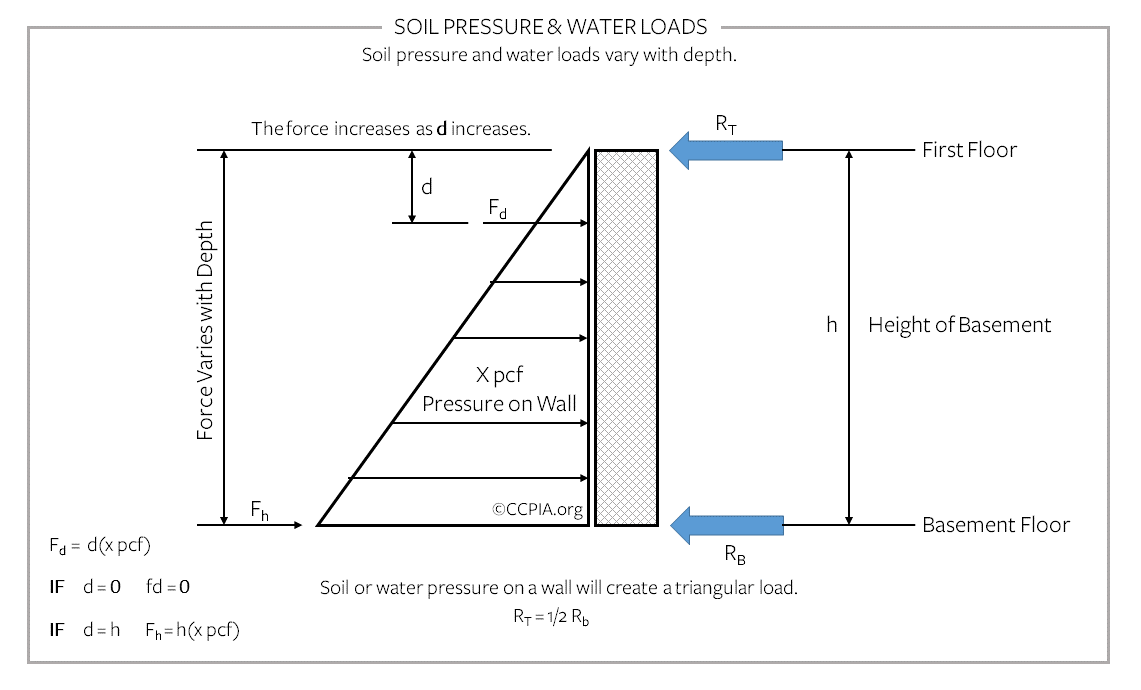 Soil pressure and water loads vary with depth, commercial building.