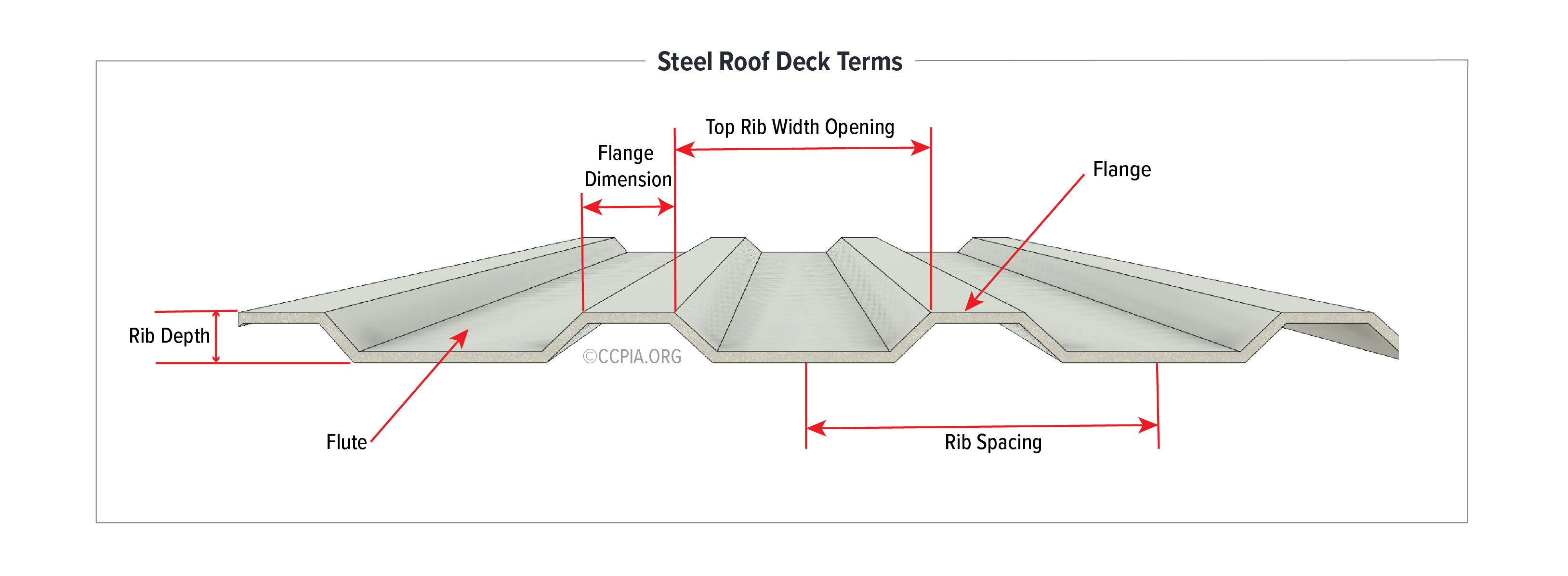 Steel Roof Deck Terms: Rib Depth, Flute, Flange Dimensions, Top Rib Width Opening, Flange, and Rib Spacing