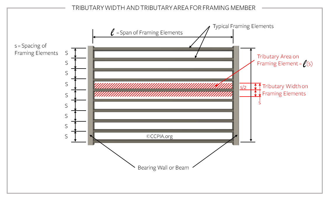 Tributary width and tributary area for framing member.