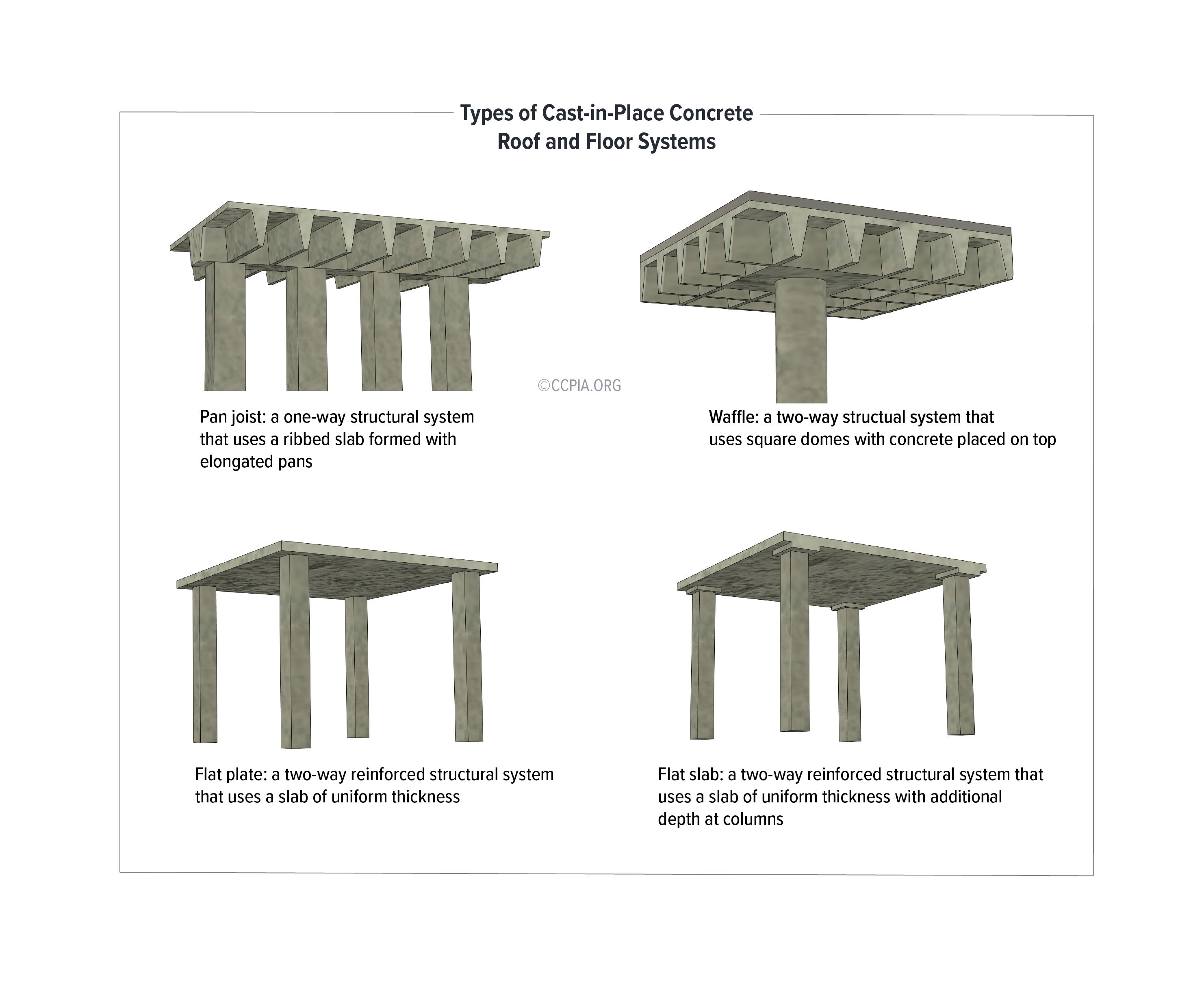 Types of Cast-in-Place Concrete Roof and Floor Systems: Pan Joist, Waffle, Flat Plate, Flat Slab