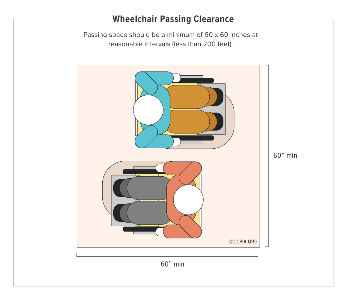 Wheelchair passing dimensions, accessibility in public accommodations and commercial facilities.
