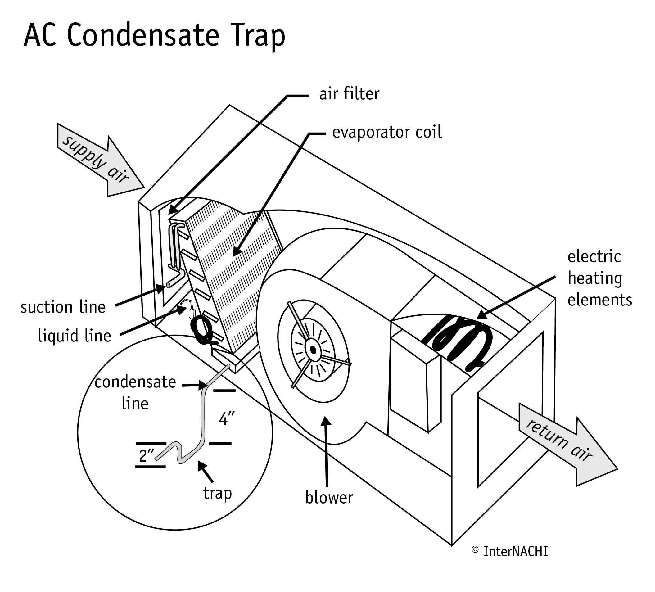 AC condensate trap.