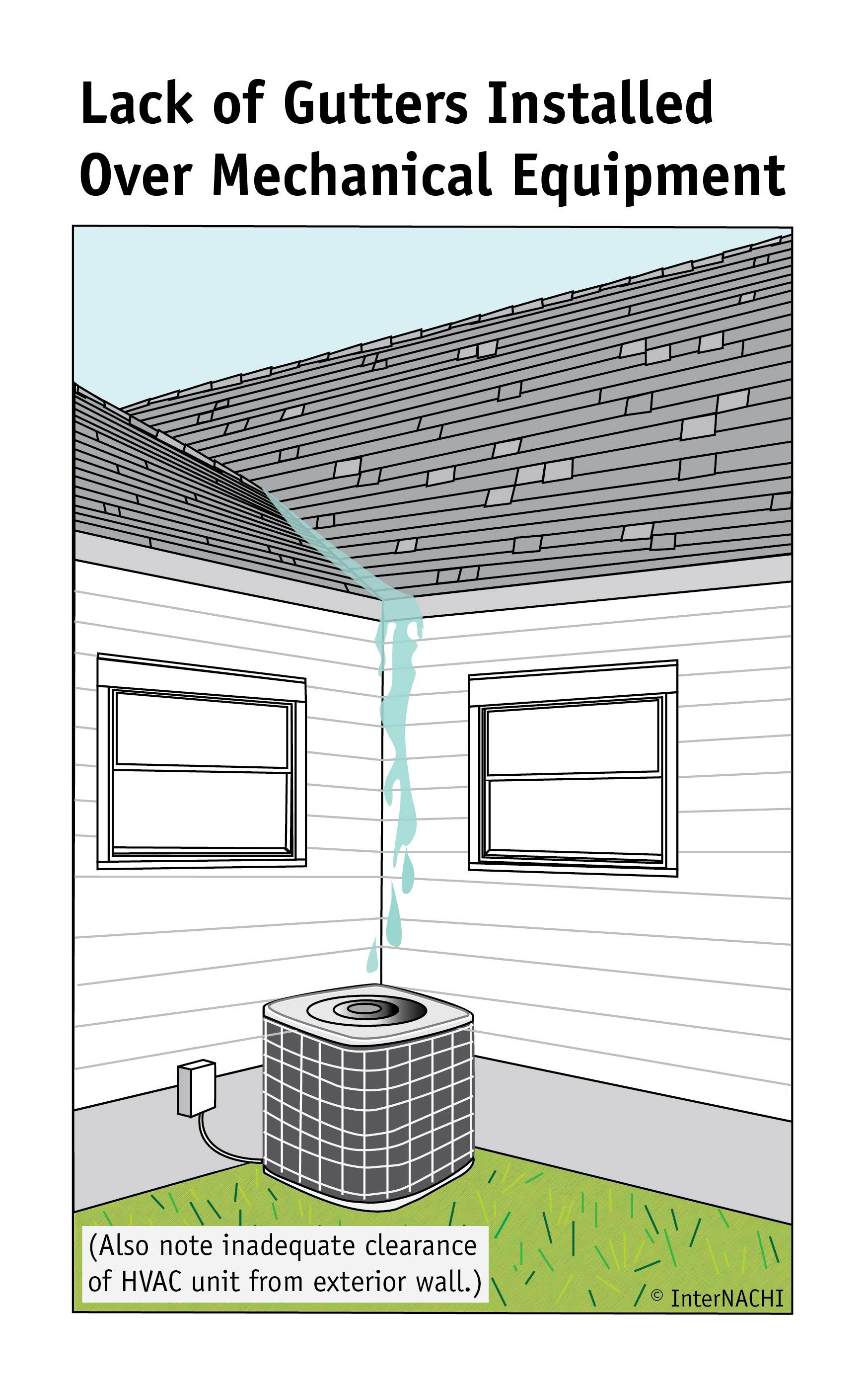 Lack of gutters over mechanical equipment.