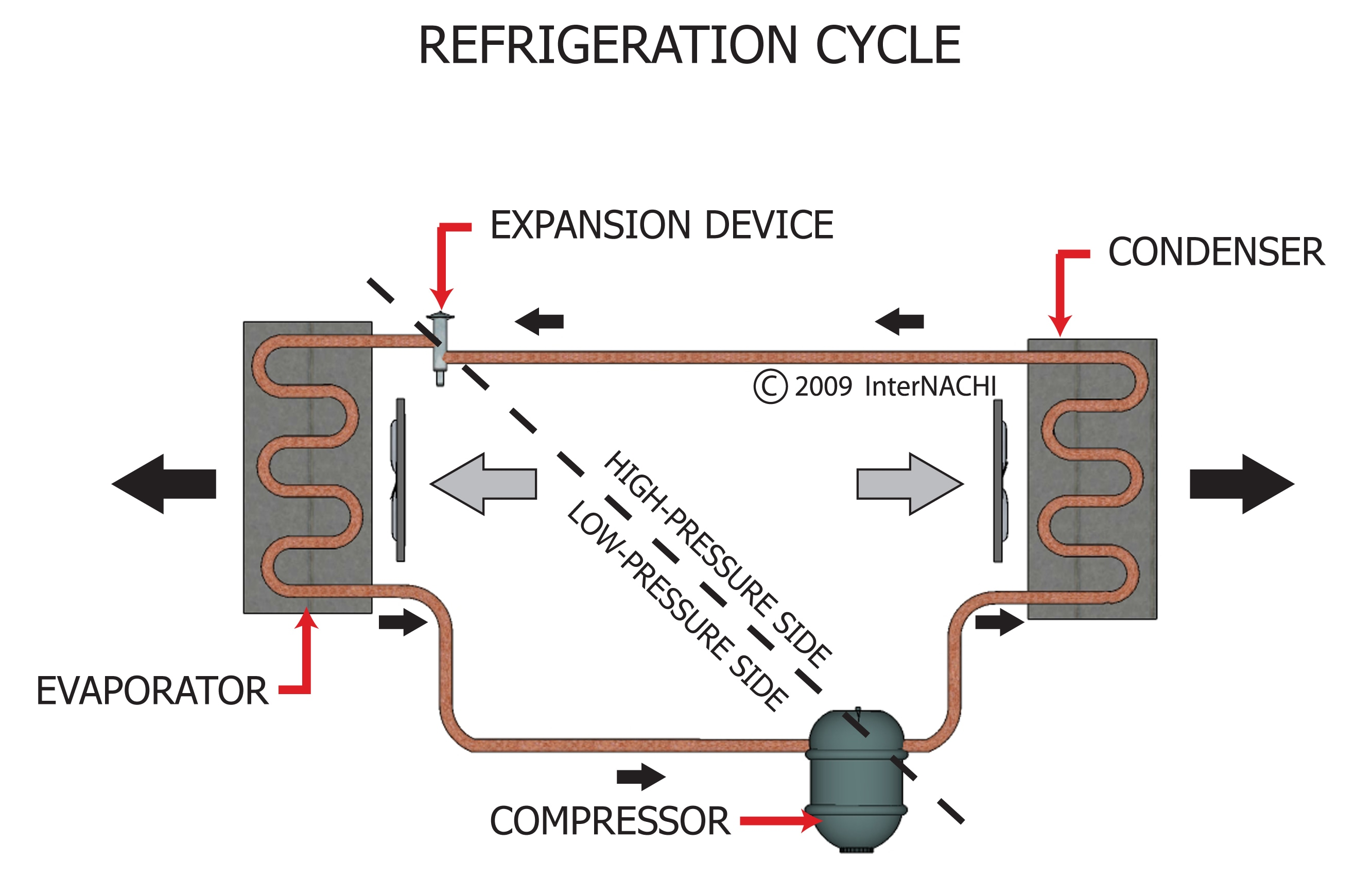 Refrigeration cycle.