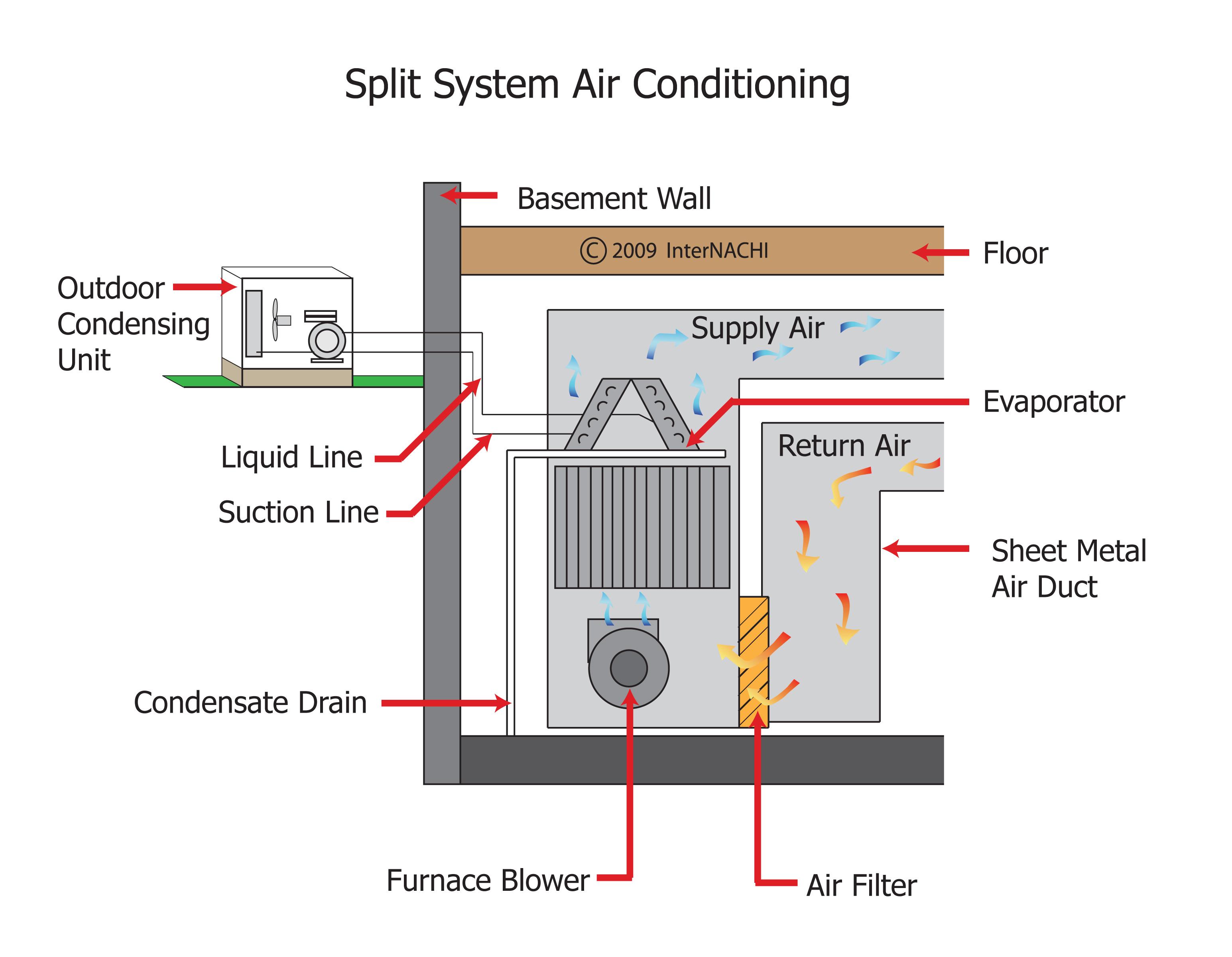 Split system air conditioning.