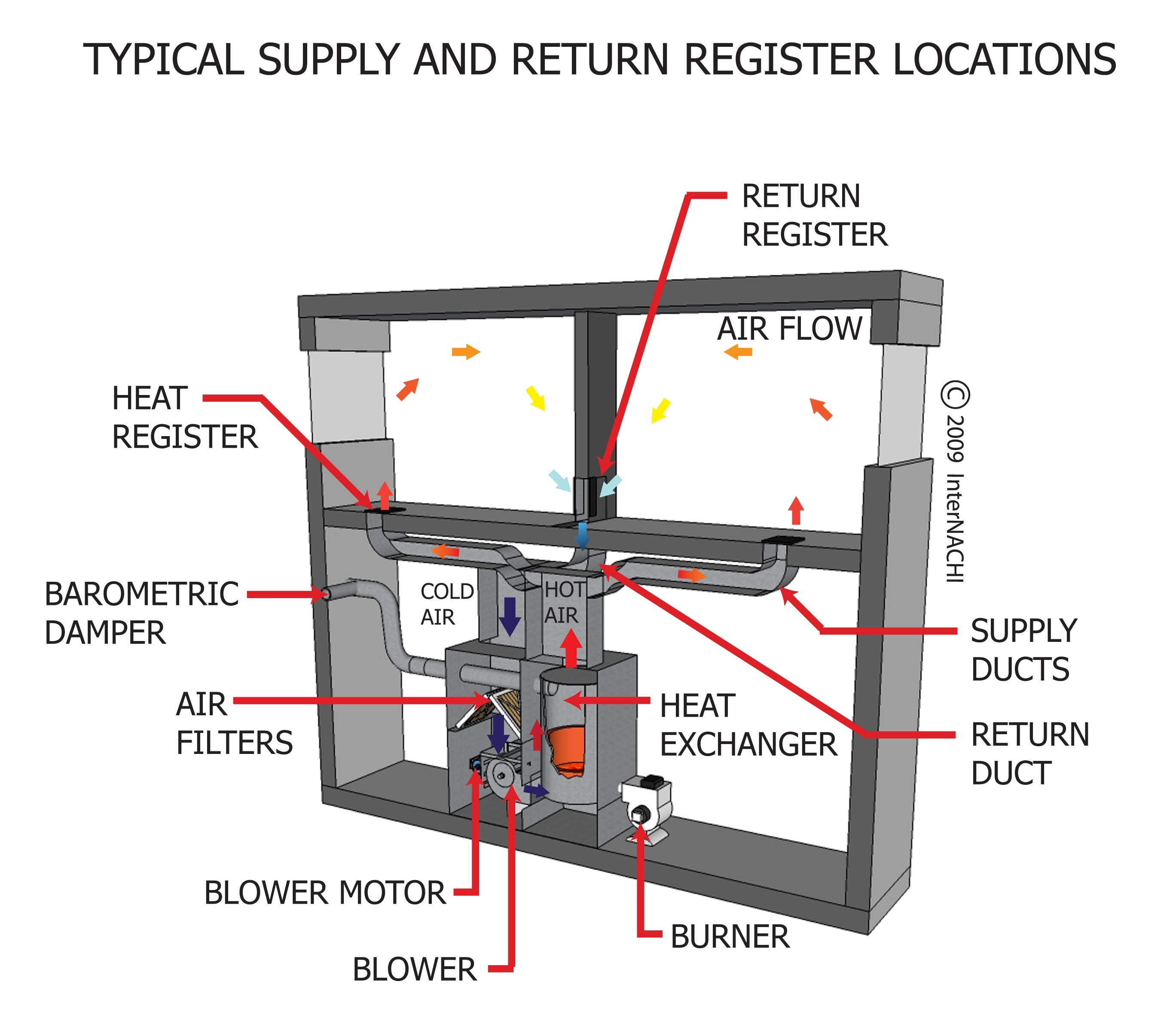 Typical supply and return register locations.