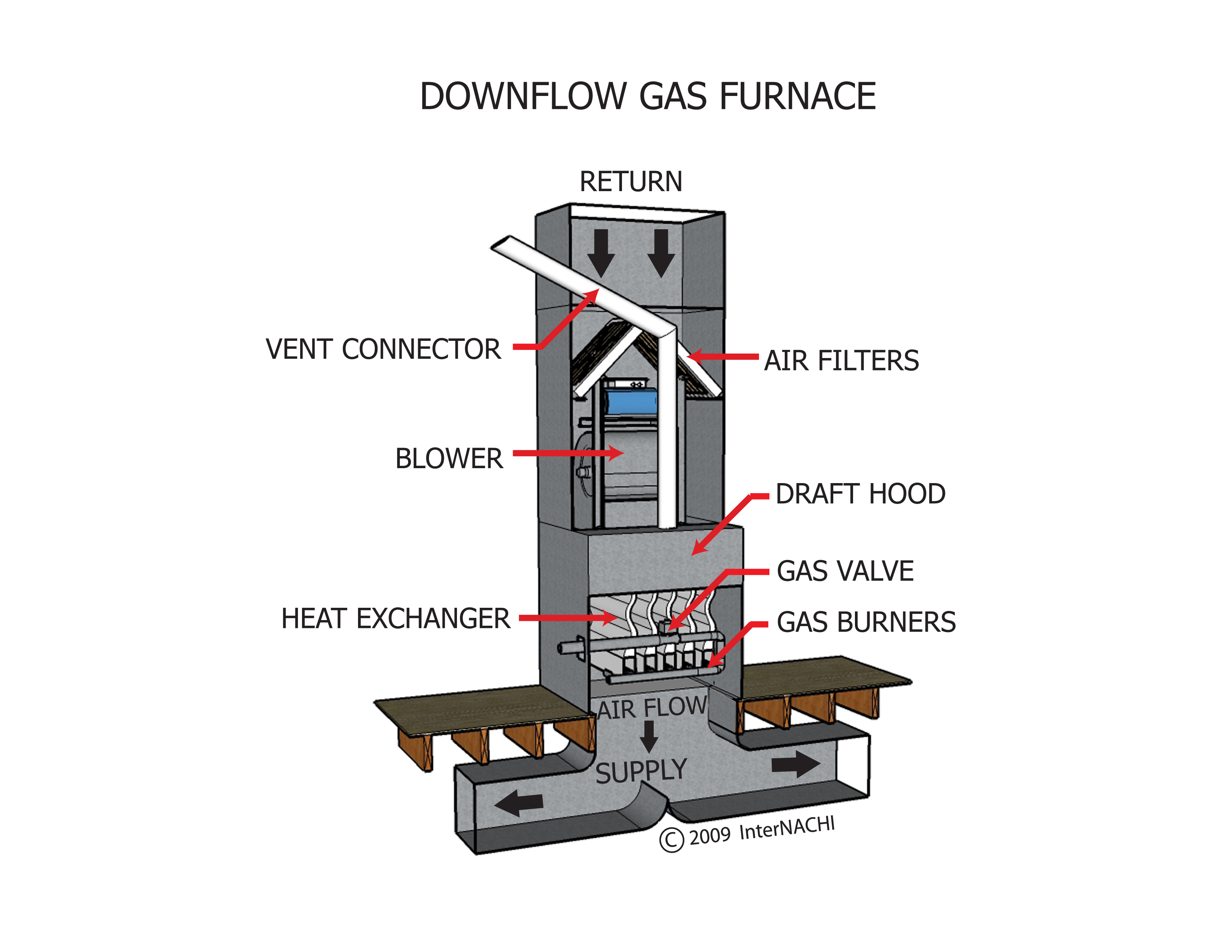 Furnace Diagram On The Furnice Diagram