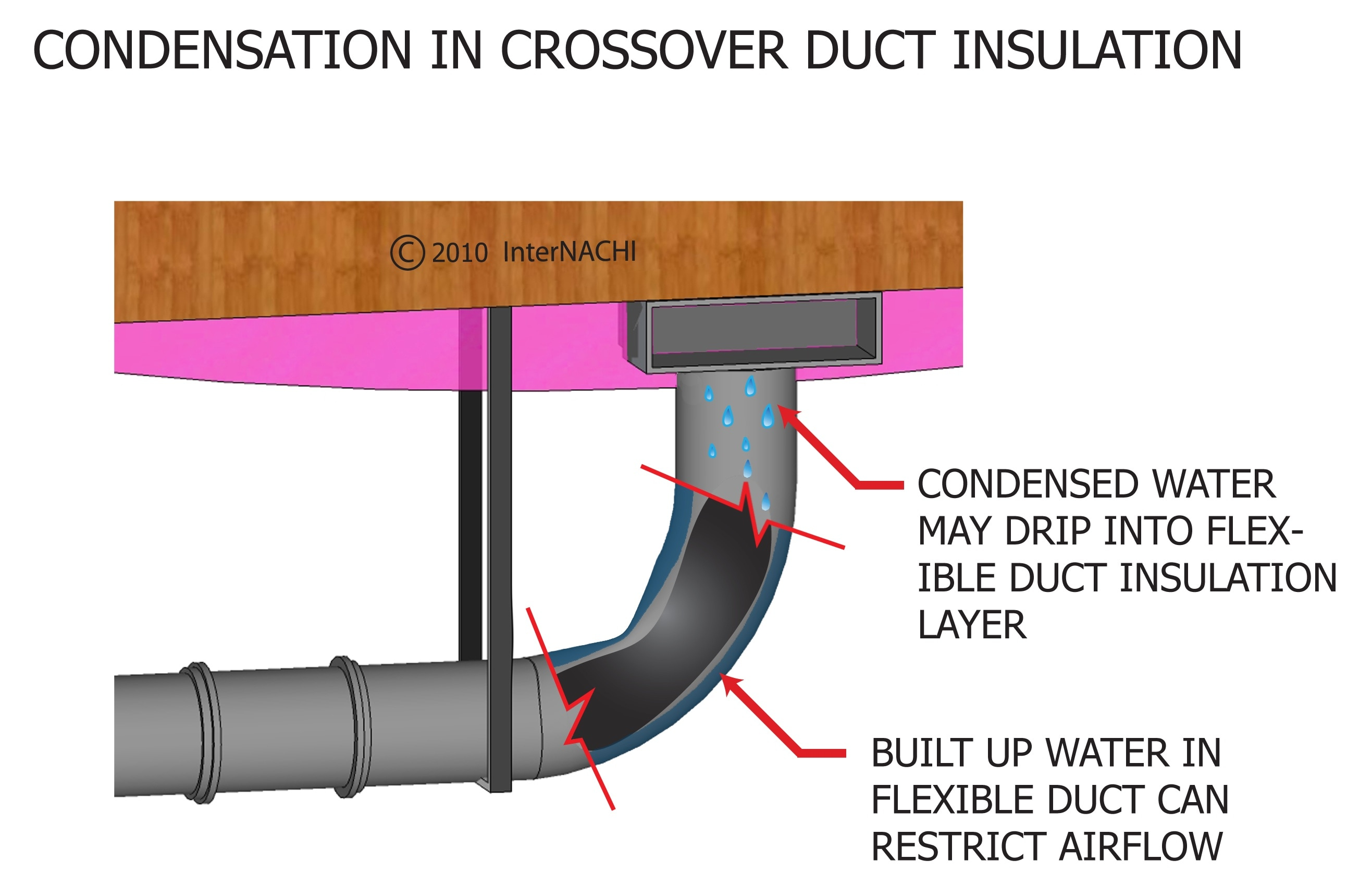 Condensation In Crossover Duct Insulation Inspection
