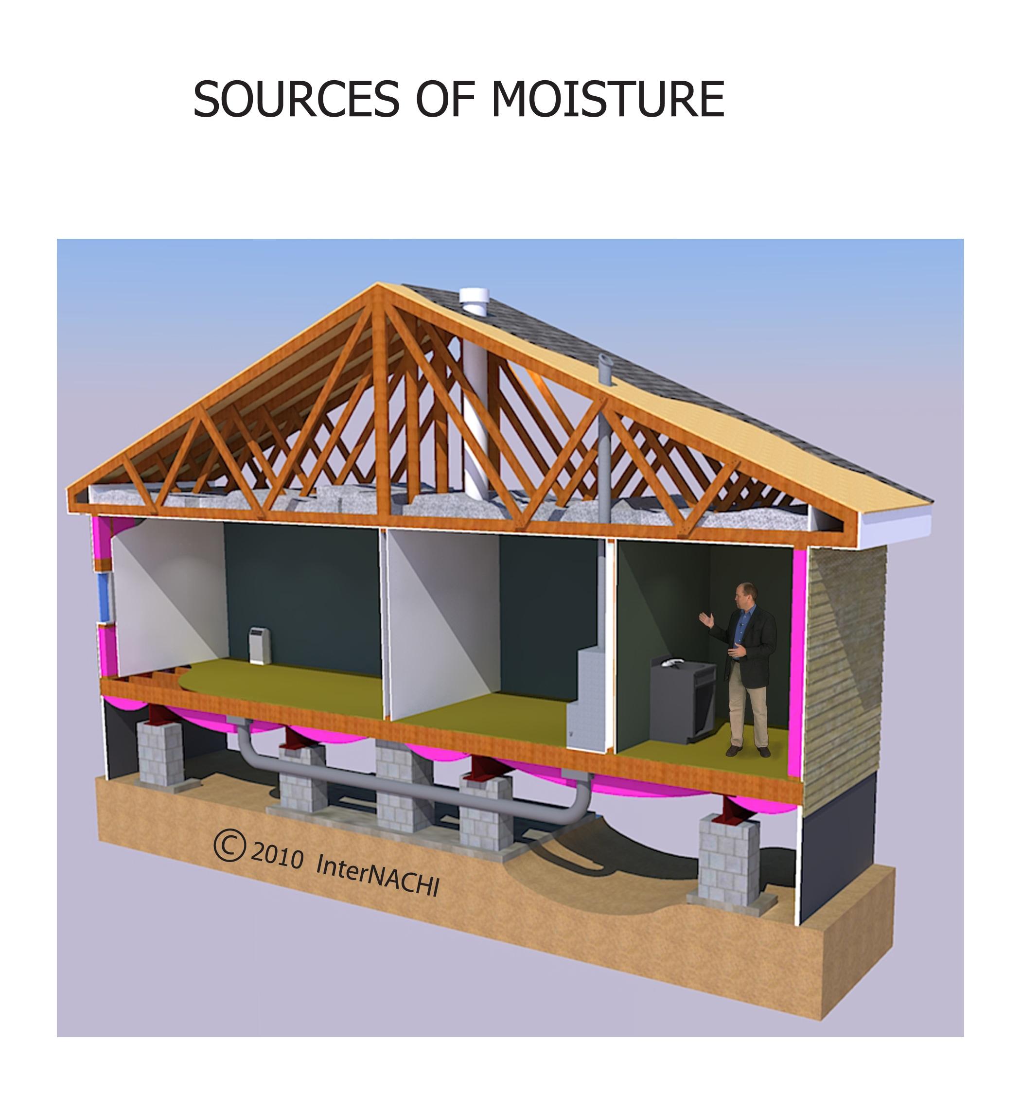 Sources Of Moisture Inspection Gallery Internachi 174