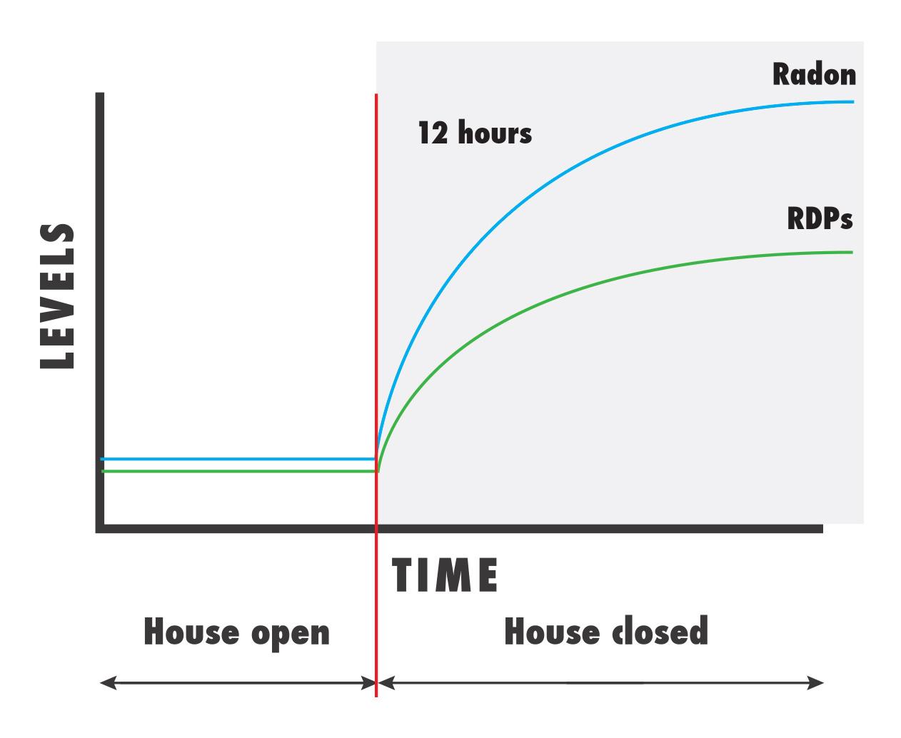 Radon levels time graph.