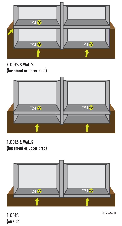 Radon measurement location.