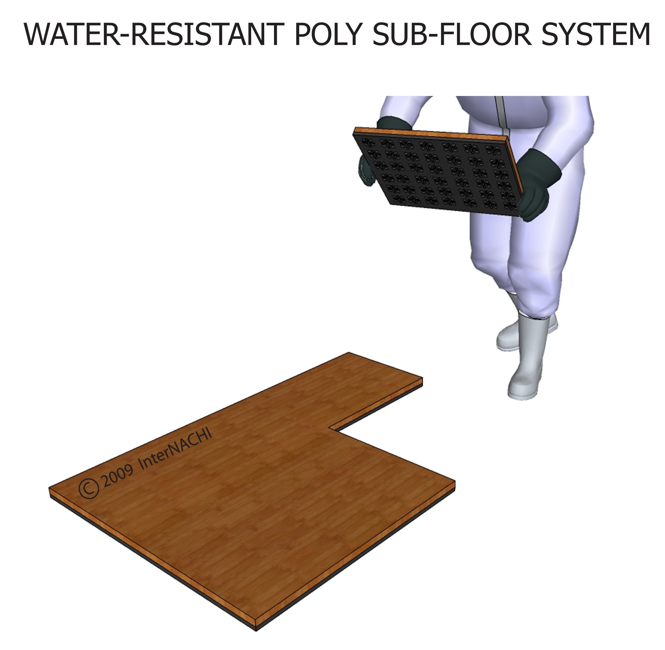 Water-resistant poly sub-floor system.