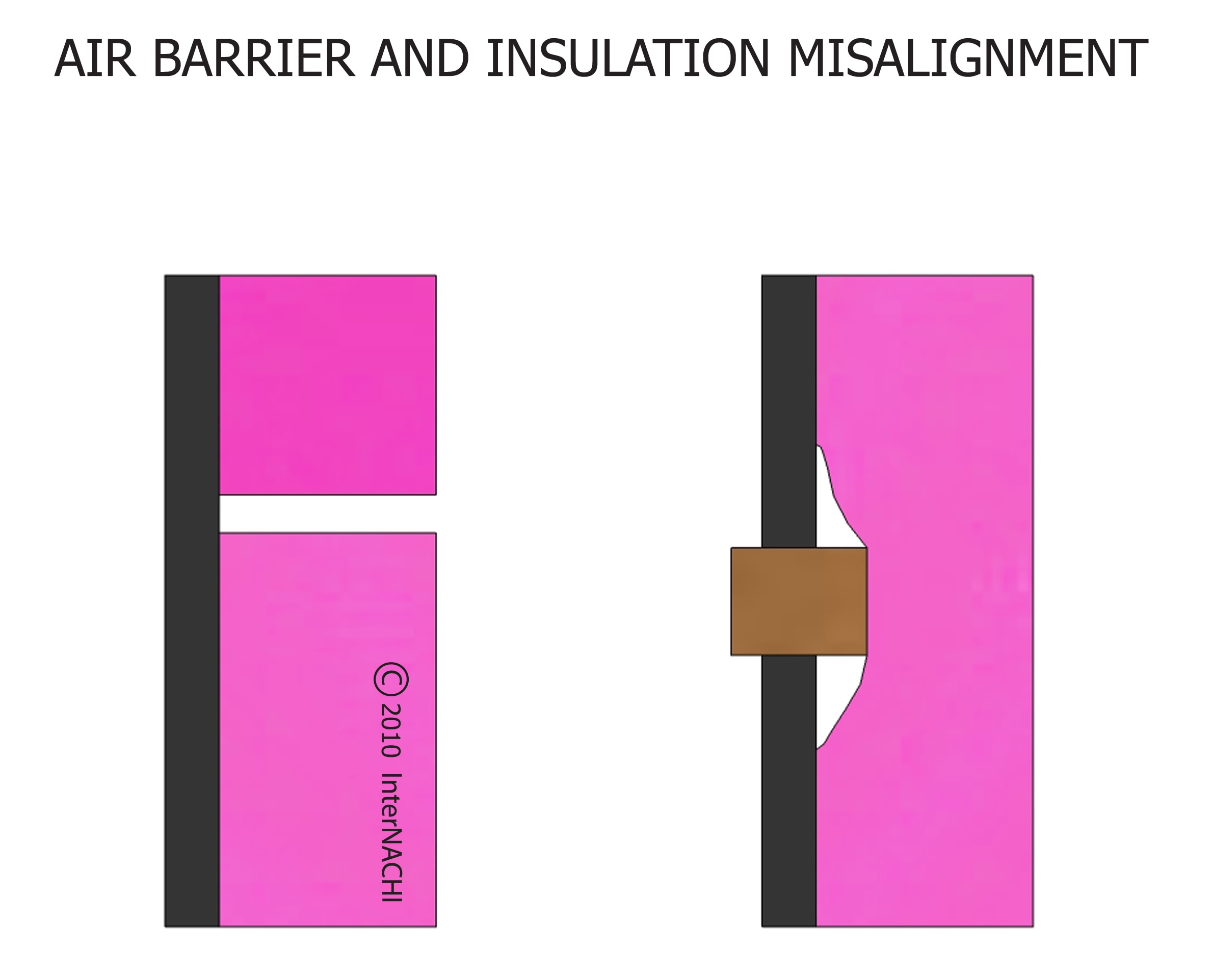 Air barrier and insulation misalignment.