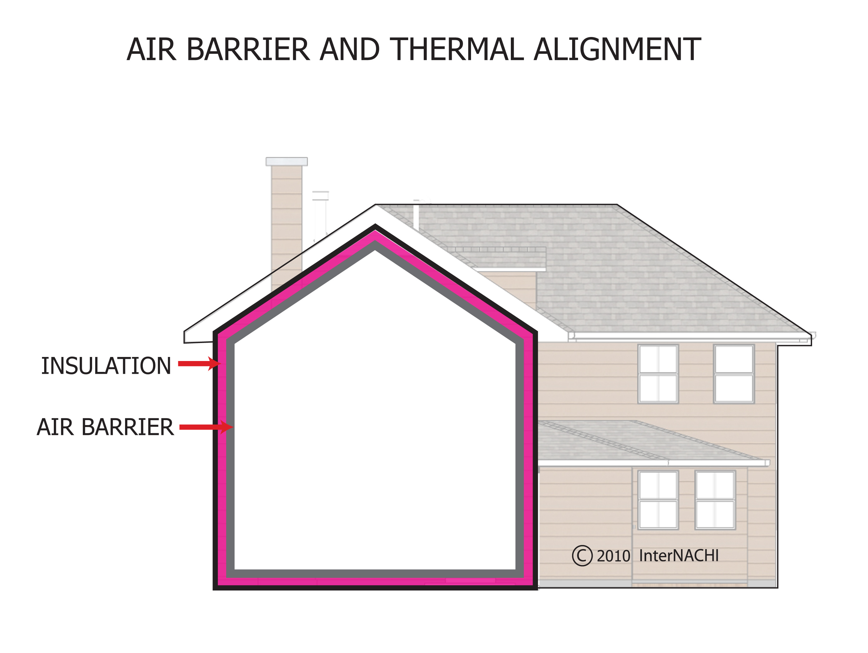 Air barrier and thermal alignment.